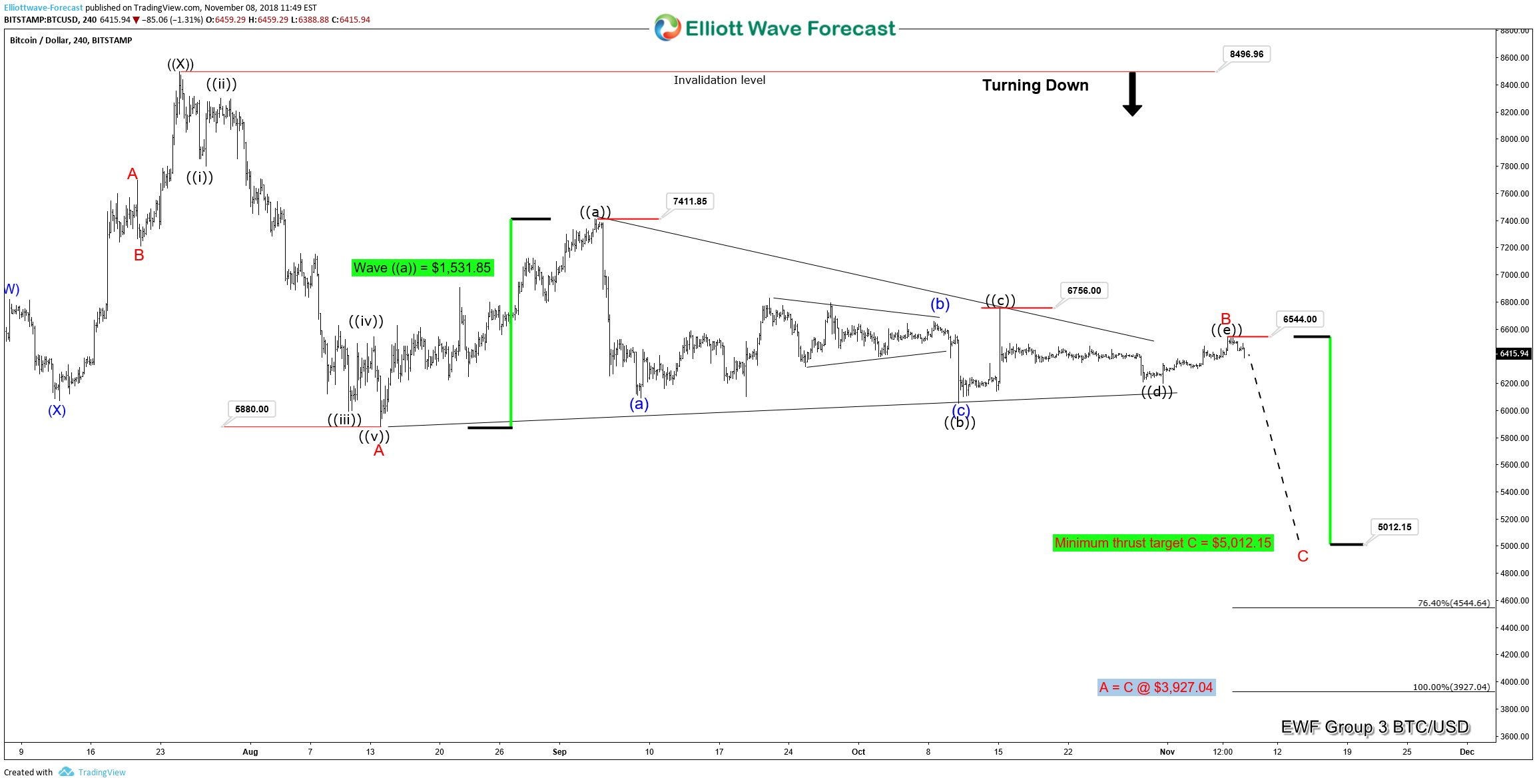 A Break to the Downside Coming After a Triangle Tests Patience of BITCOIN Traders