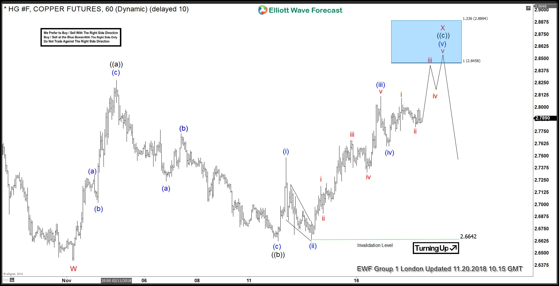 Copper Elliott Wave View: Found Sellers in Blue Box
