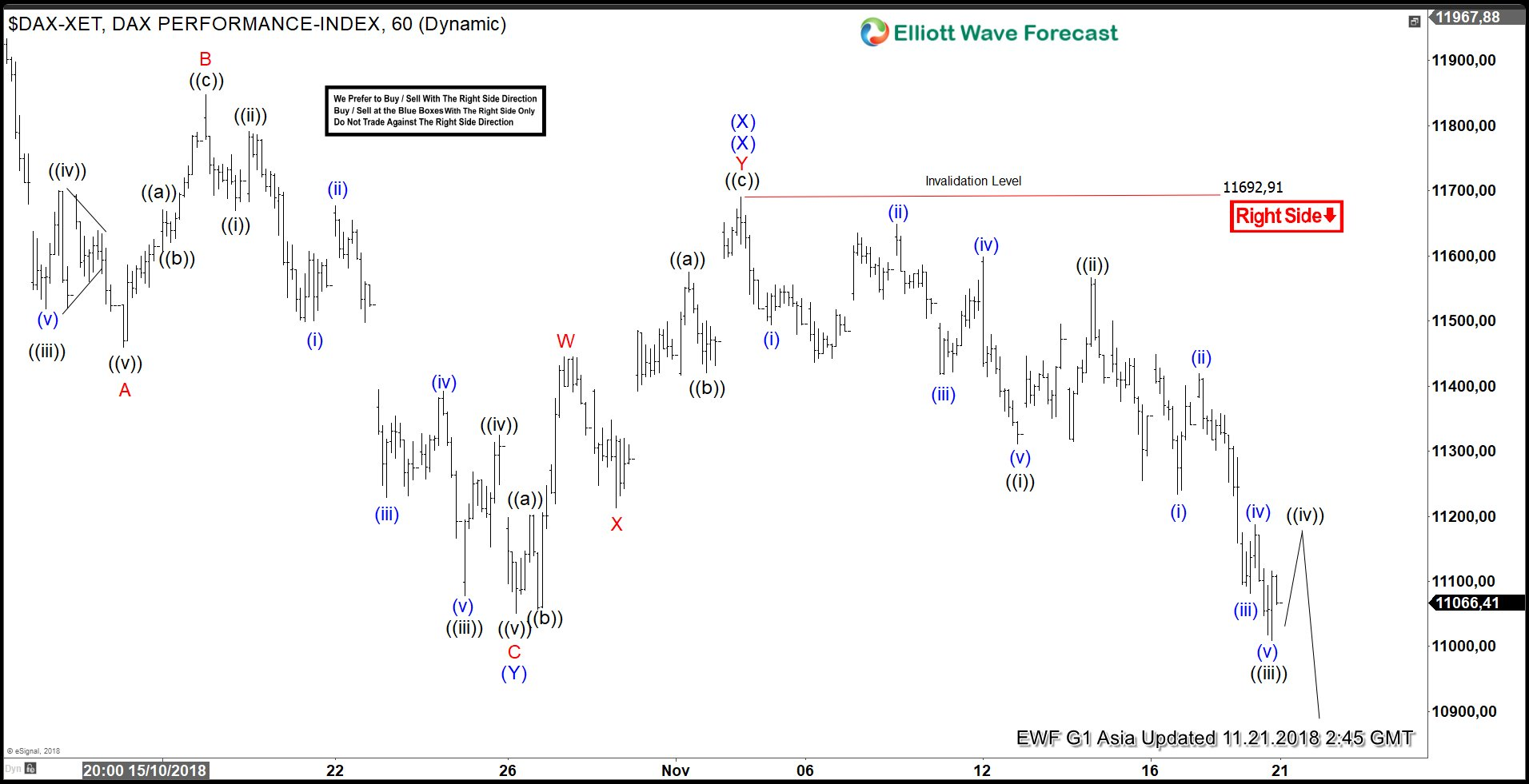 DAX Elliott Wave Analysis Calling Rally to Fail for Extension Lower