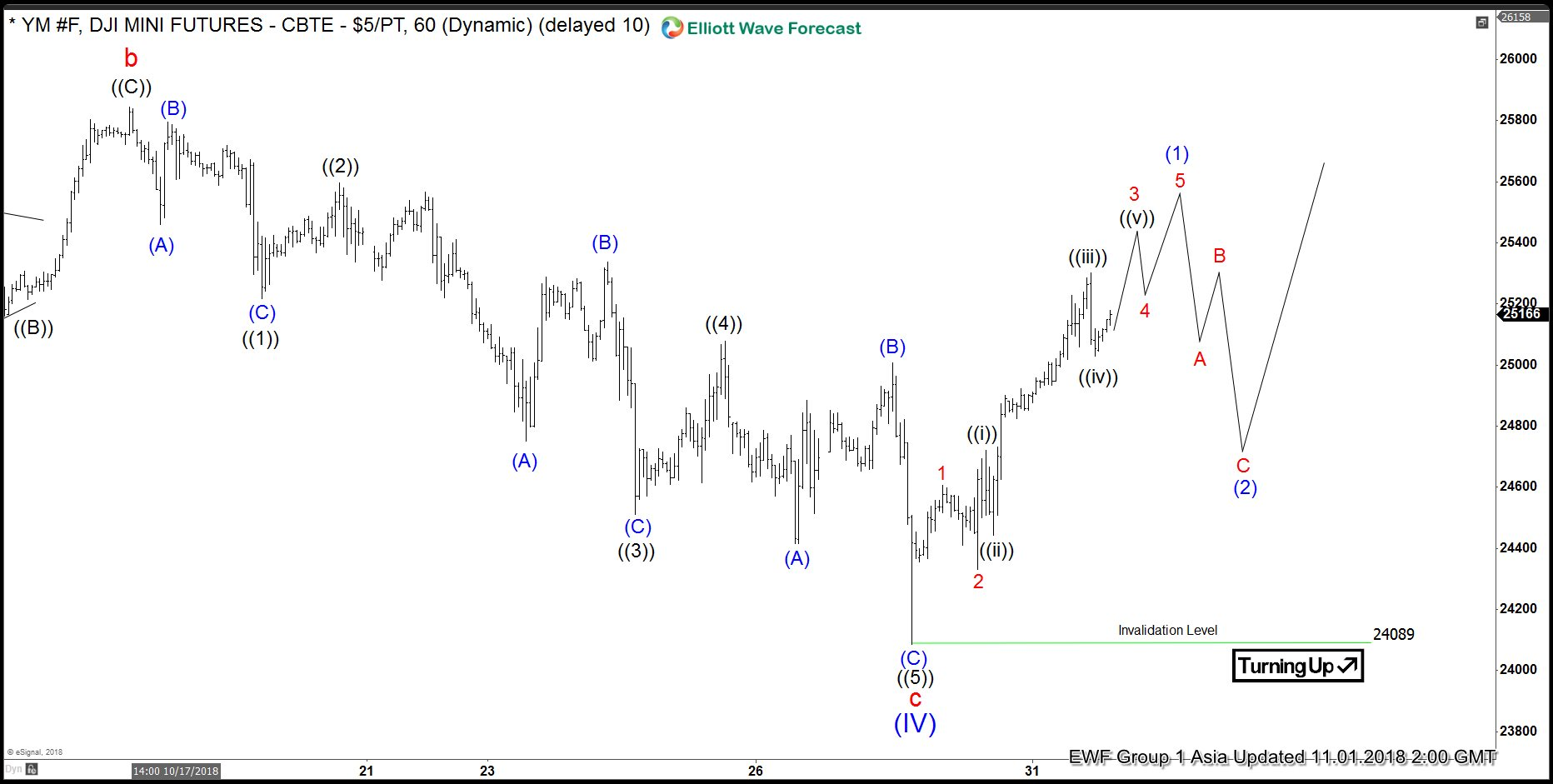 Dow Jones Elliott Wave View: Correction Completed