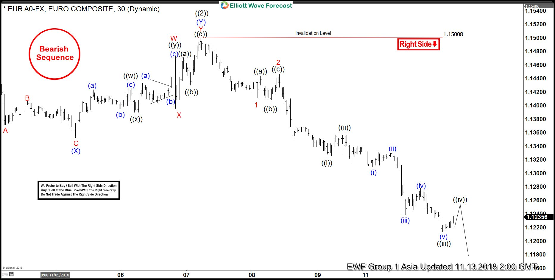 Elliott Wave Analysis: Further Downside Expected in EURUSD