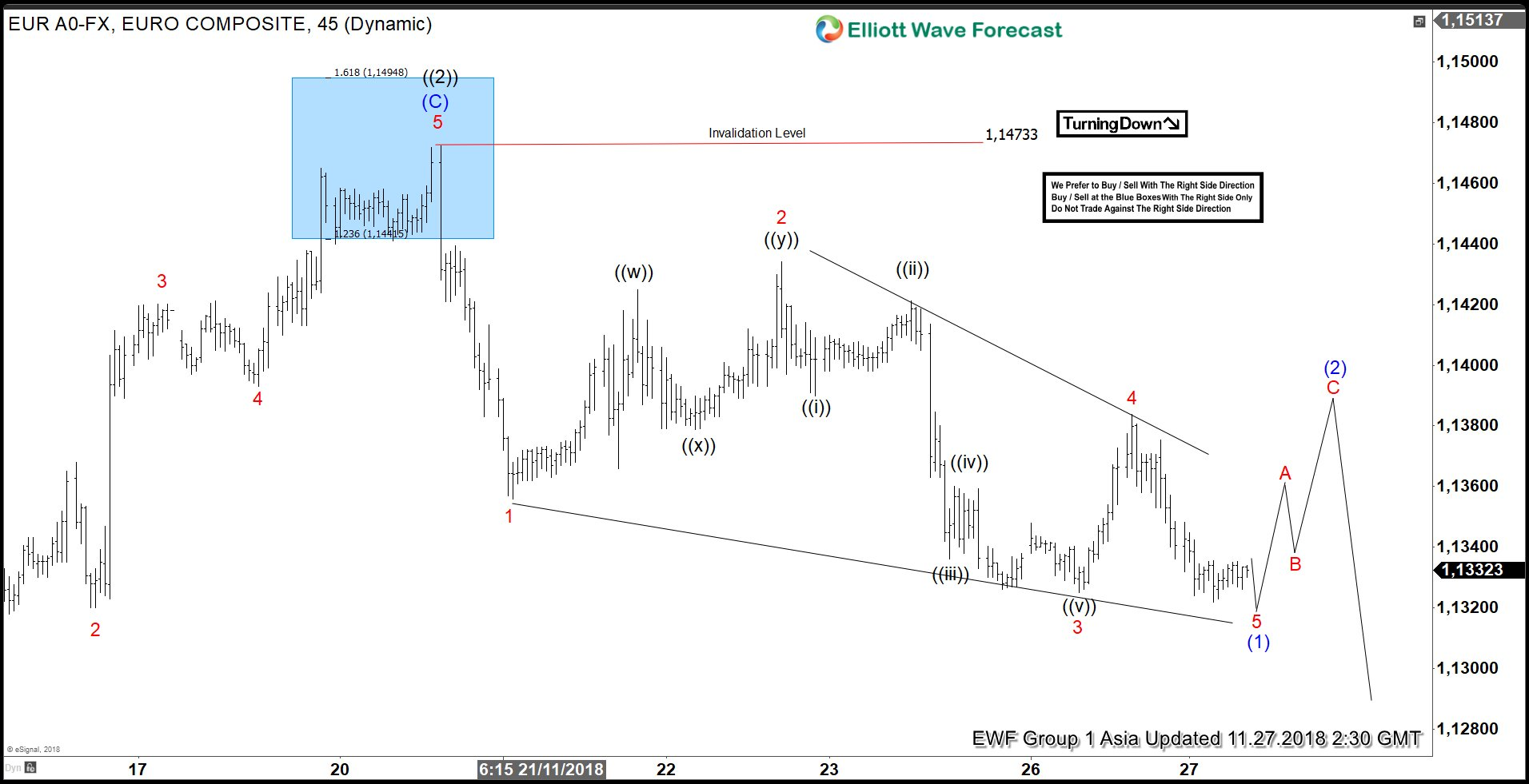 Elliott Wave Analysis: EURUSD 5 waves structure looking for more downside