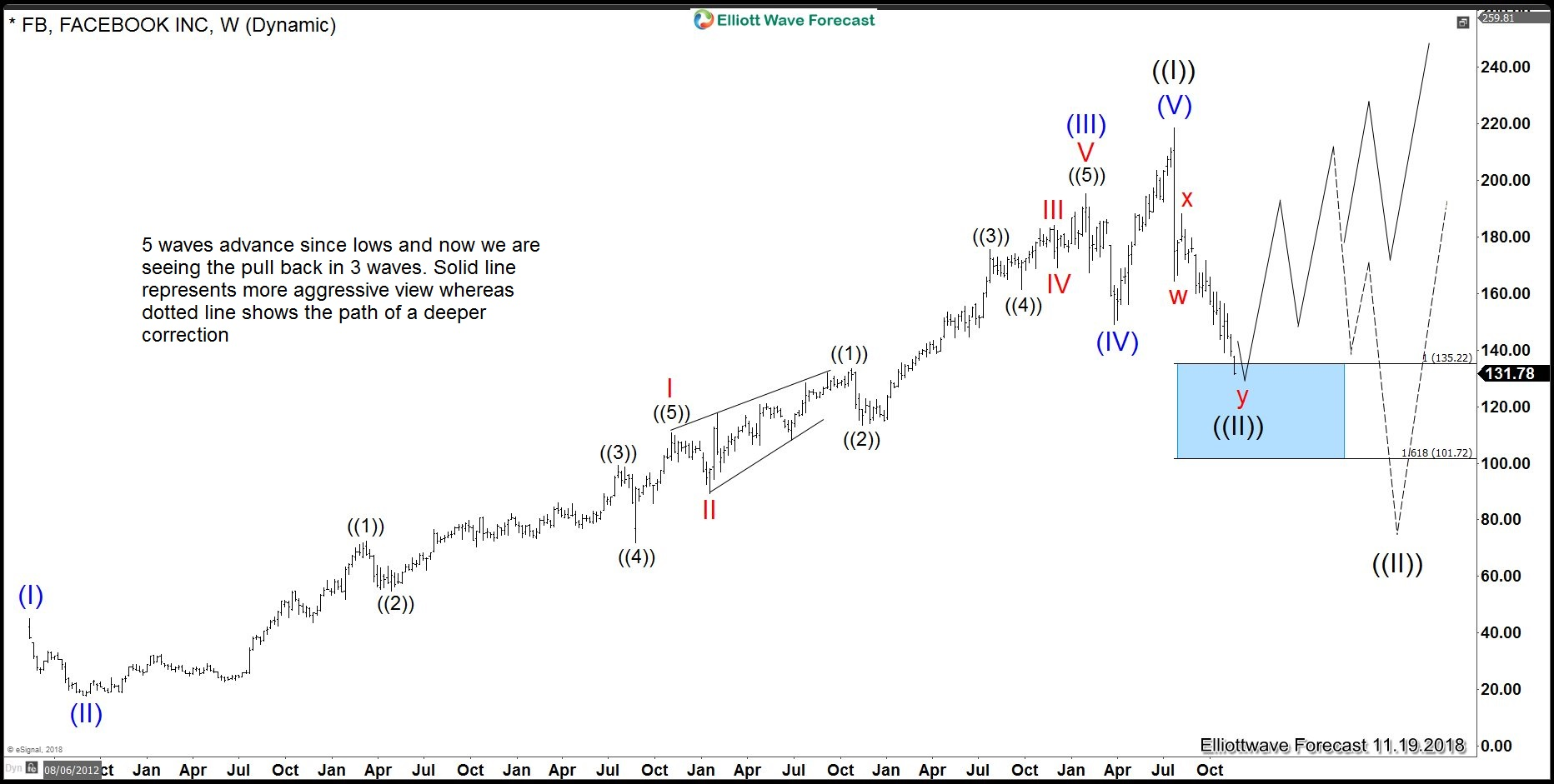 Facebook Long Term Elliott Wave View