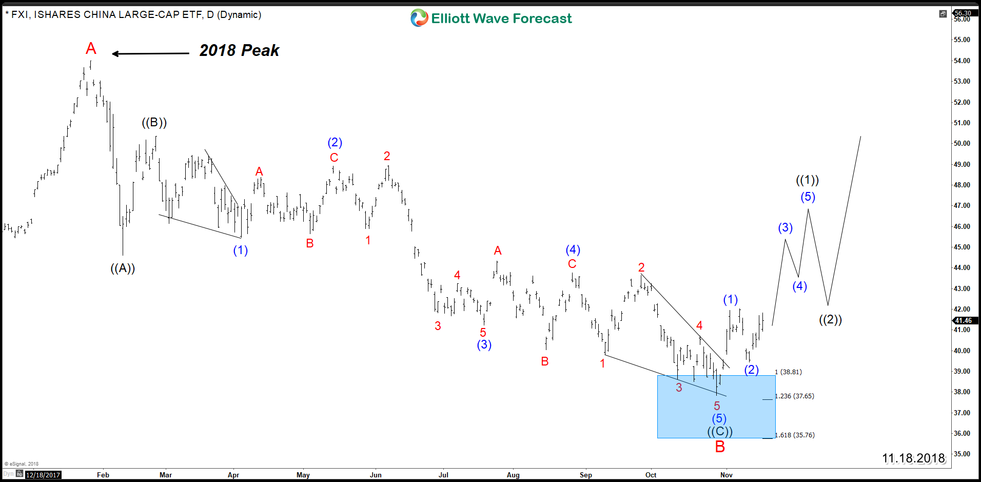 FXI Elliott Wave Daily Chart 11.18.2018