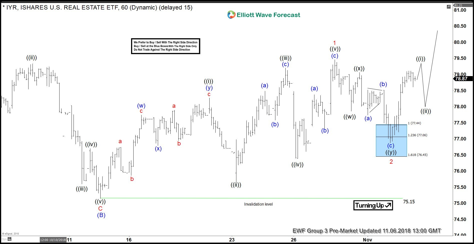 IYR Elliott Wave View: Found Buyers in Blue Box and Rallied