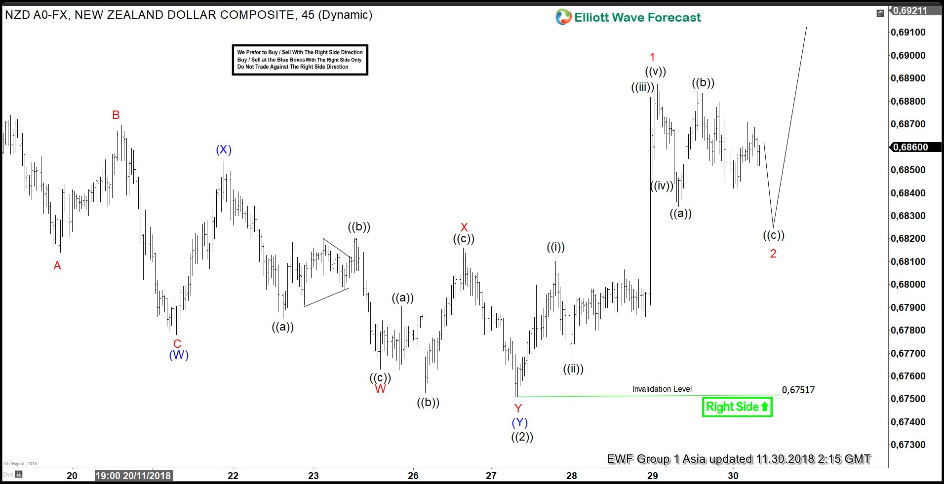 Elliott Wave Analysis: Suggest Supported NZDUSD