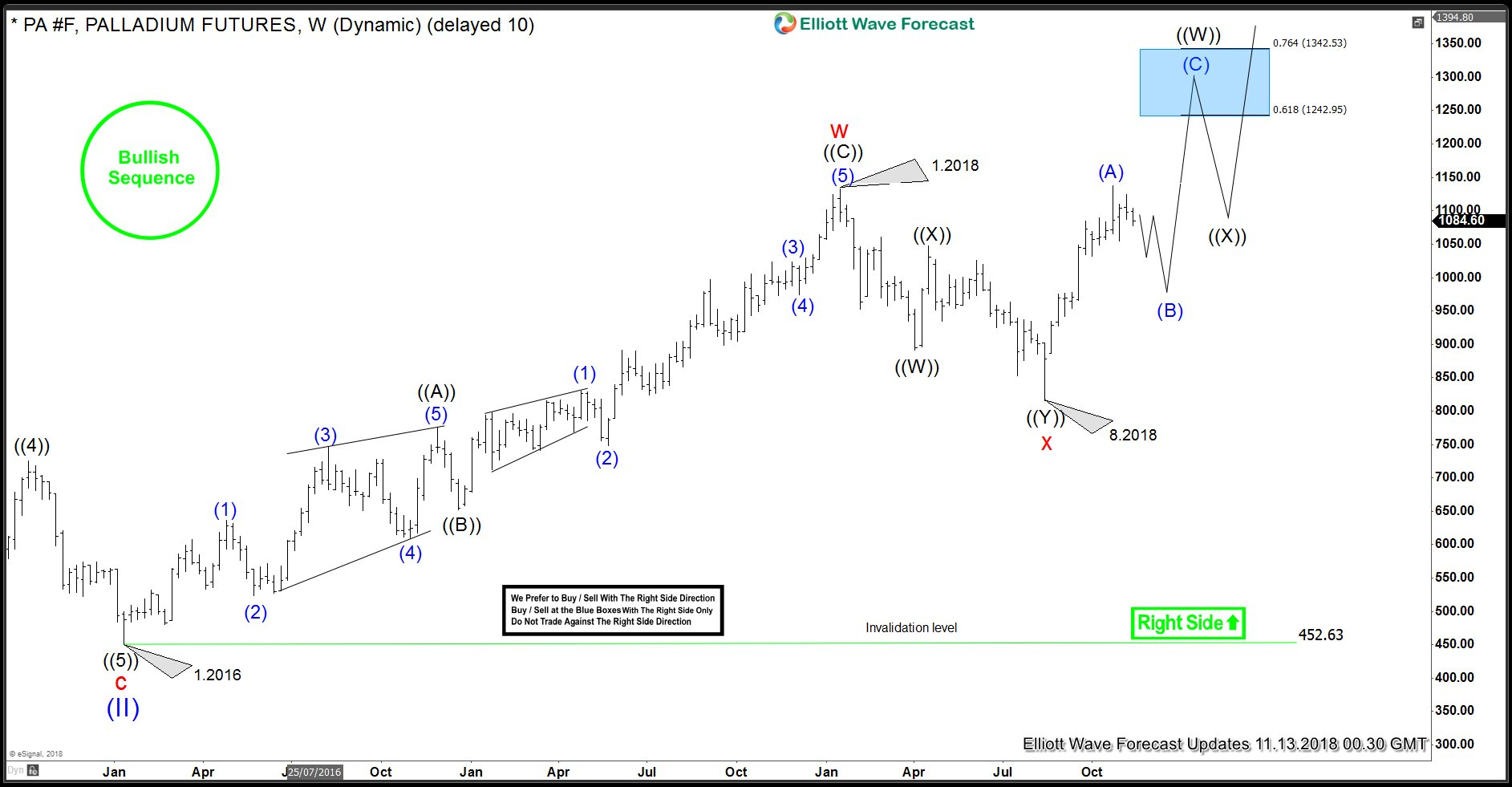 Palladium Bullish Elliott Wave Sequence