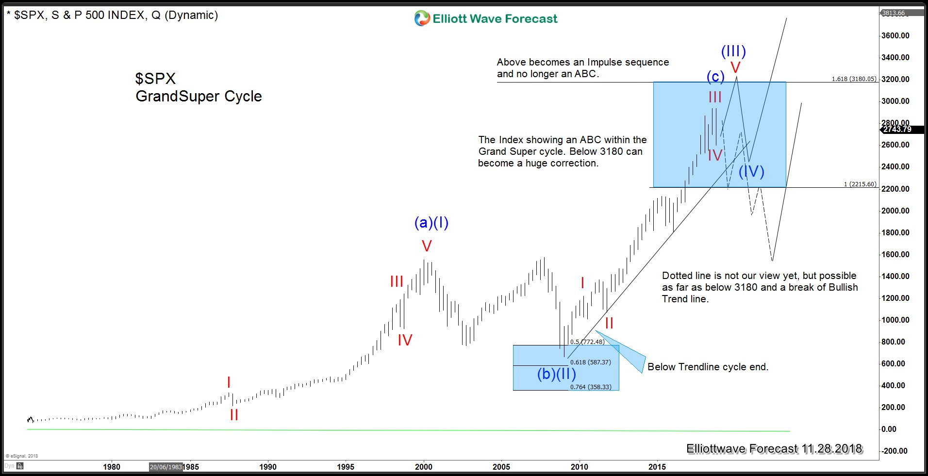 SPX Quarterly Elliott Wave Analysis