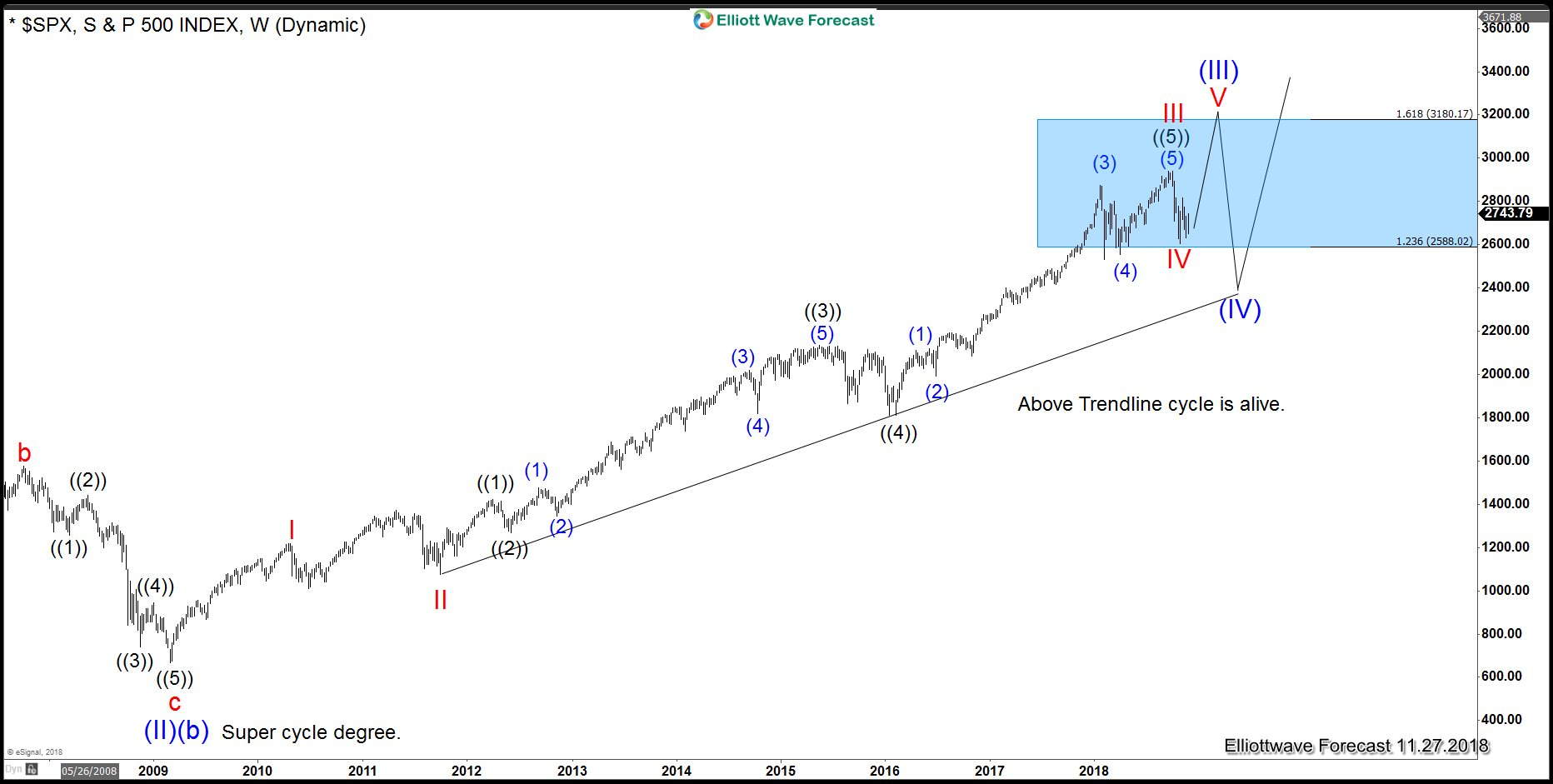 Elliott Wave: SPX Decision Time Is Coming Soon