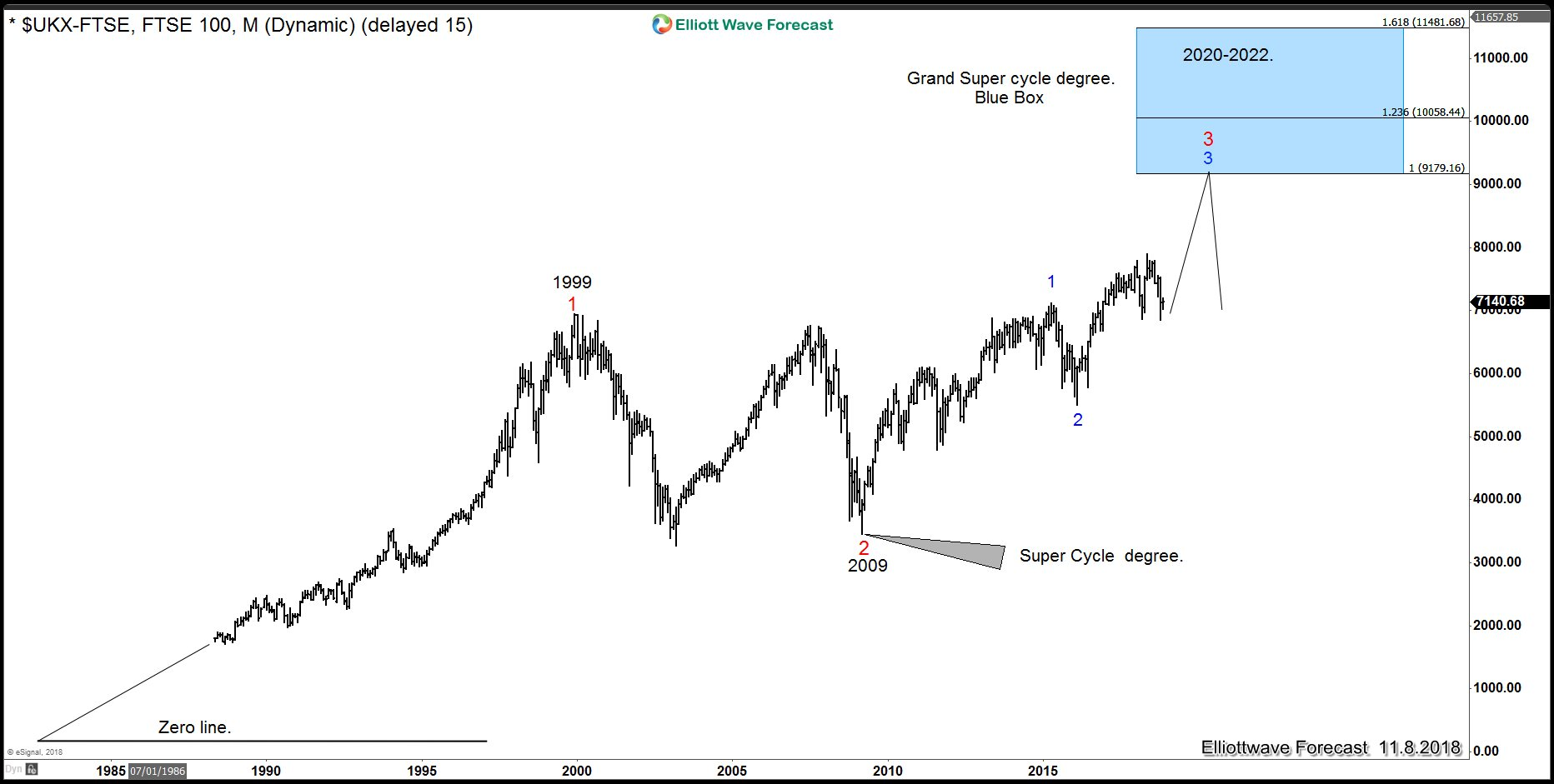 FTSE 100 Super Cycle from 2009 low