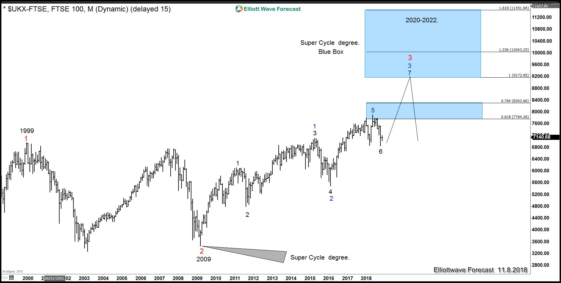 FTSE 100 Super Cycle from 2009 low could provide timing of recession