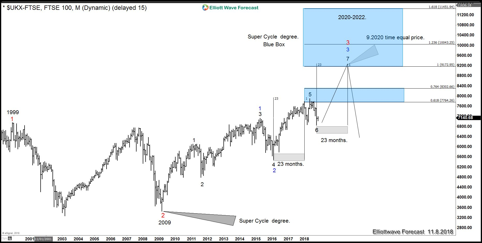 FTSE 100 Super Cycle timing