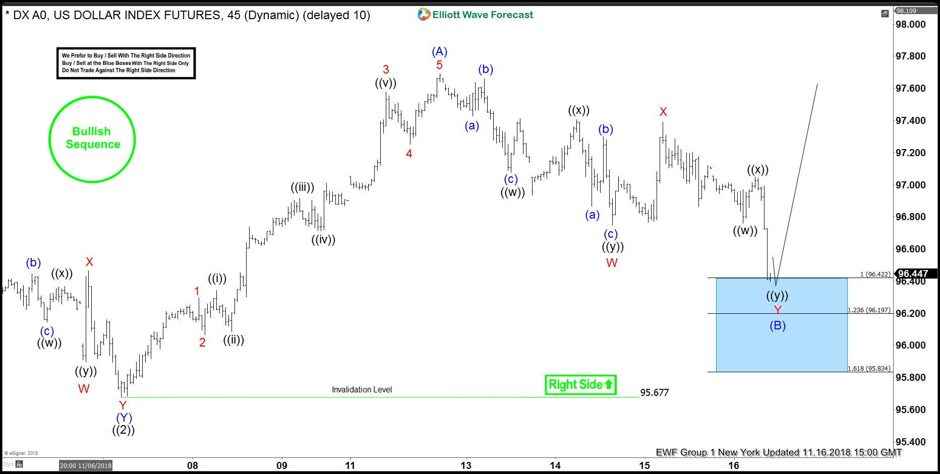USDX Forecasting The Rally After Pull Back