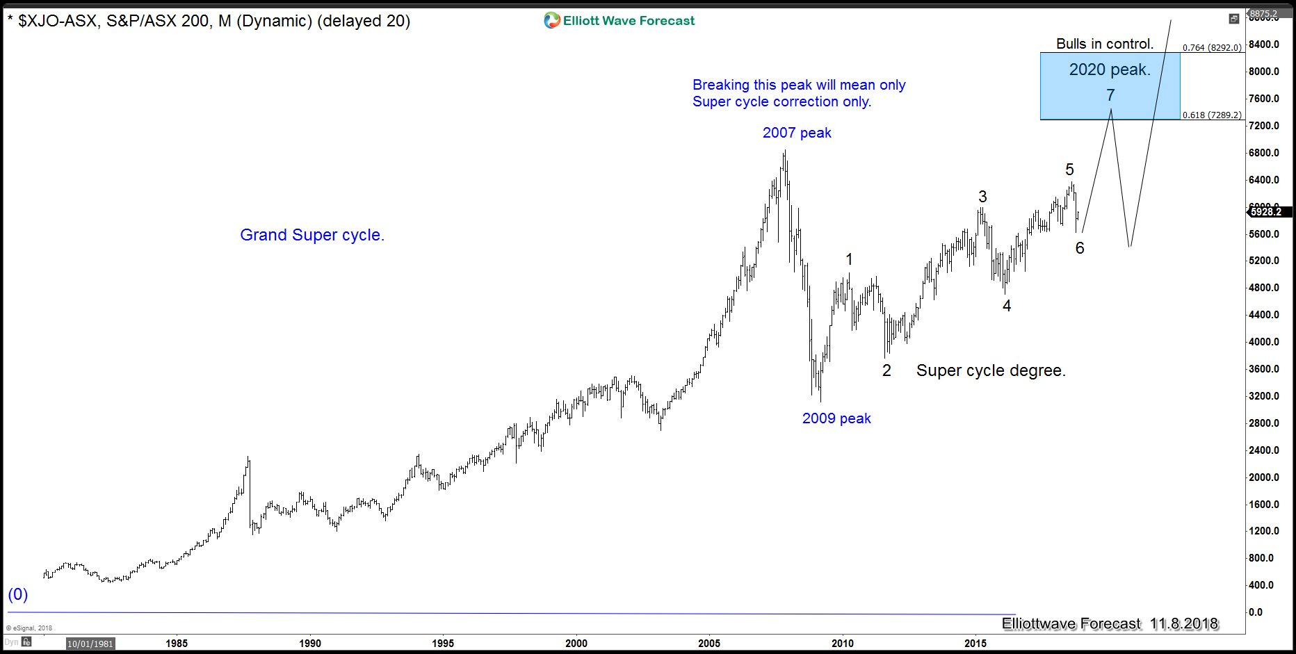 XJO-ASX Grand Super Cycle and Possible Timing for Recession