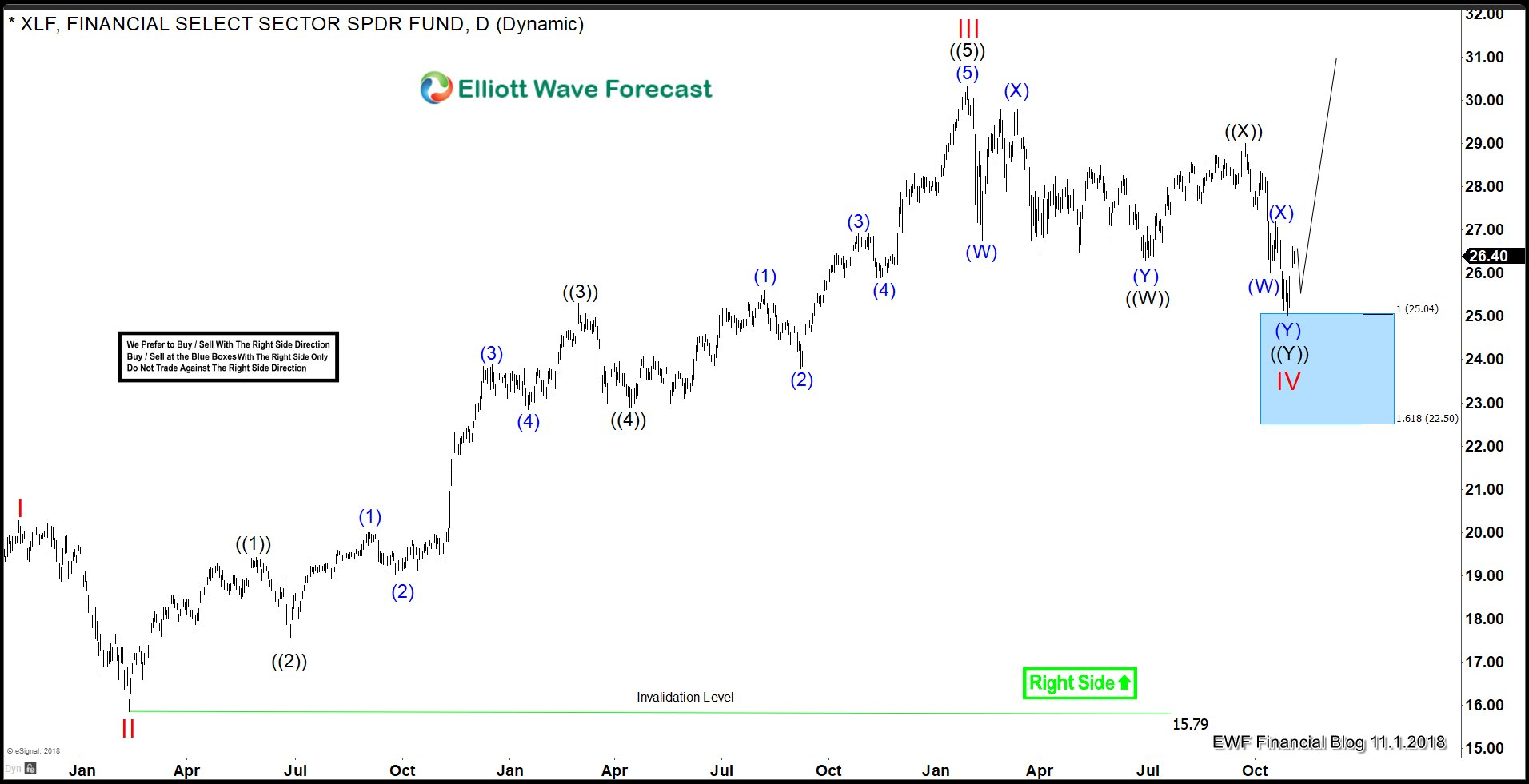 Elliott Wave Analysis Suggests It's Time to Buy the XLF and BAC