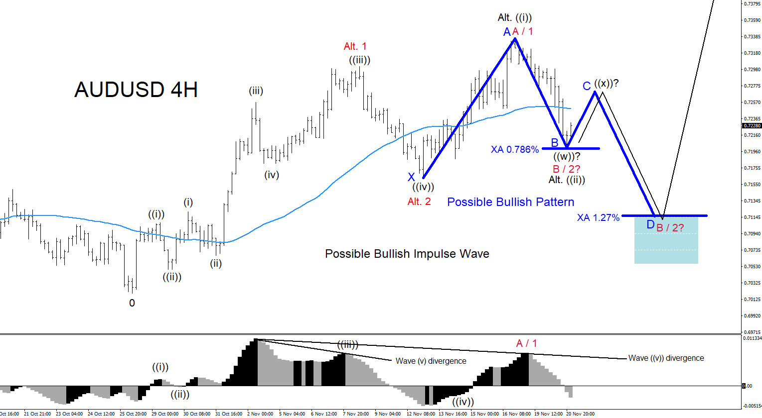 AUDUSD : Another Possible Move Higher?