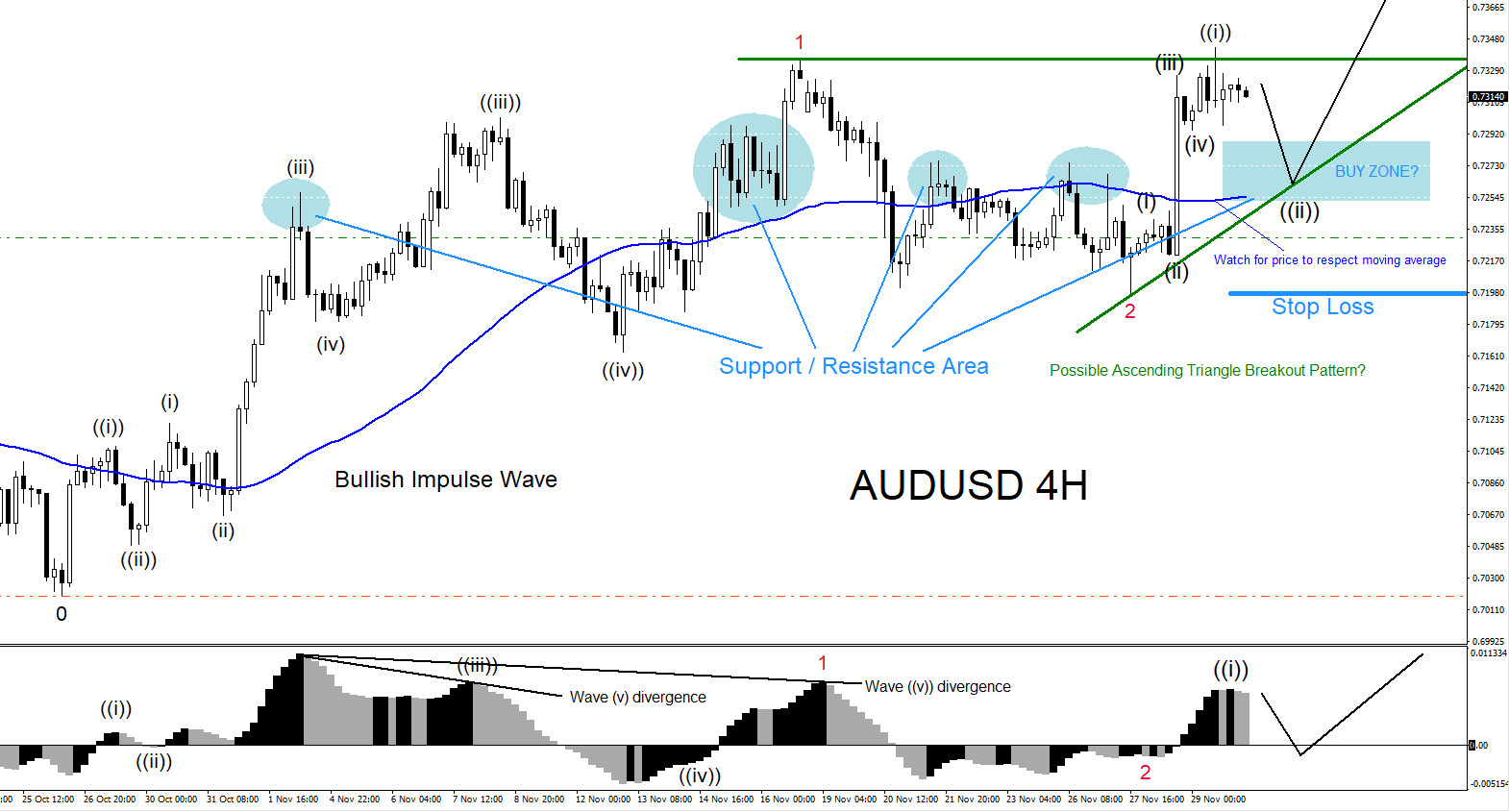 AUDUSD, elliottwave, elliott wave, bullish, pattern, patterns, forex, technical analysis