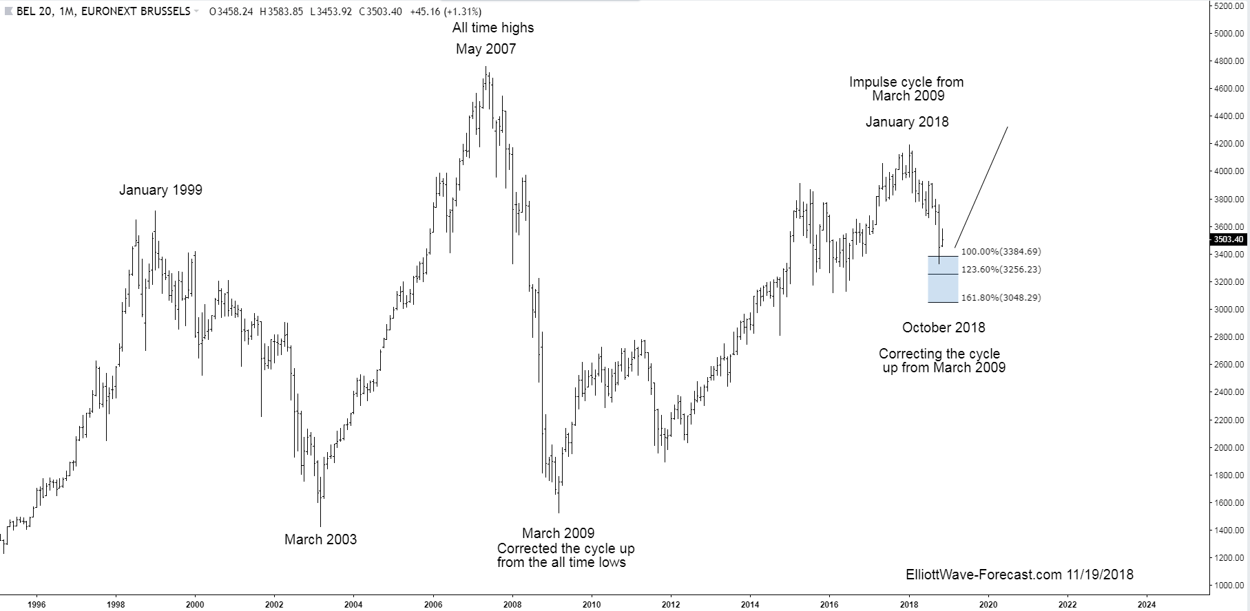 The BEL20 Index Long Term Bullish Trend and Cycles