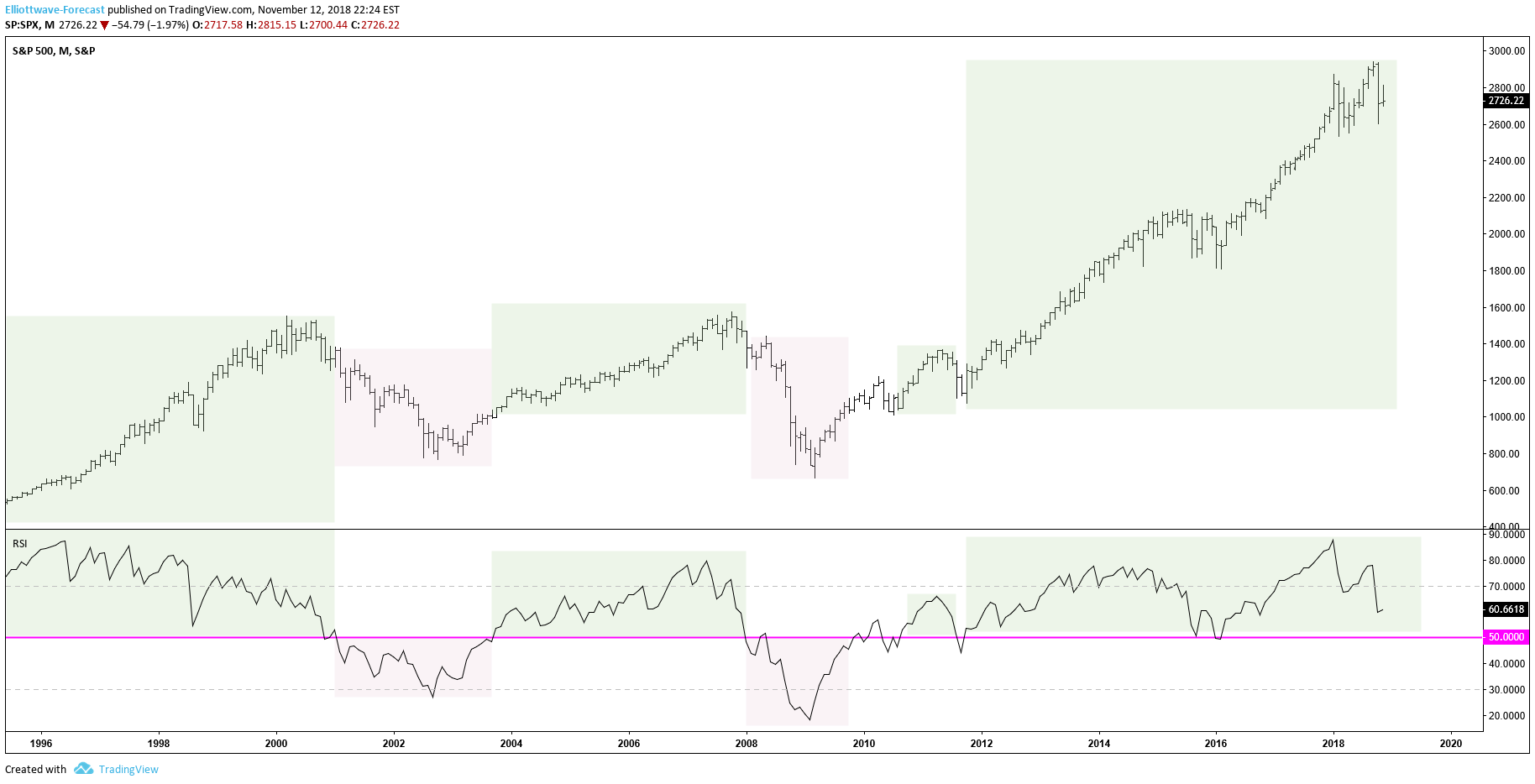 SPX RSI Analysis Suggests the Sky Isn't Falling – Yet