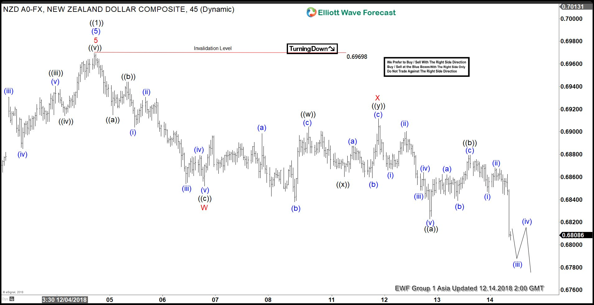NZDUSD Elliott Wave View suggests pullback still in progress