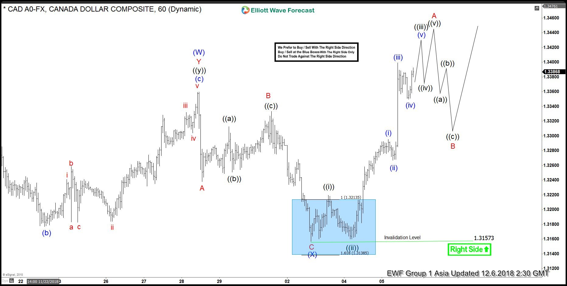 Elliott Wave View Supporting Further Strength in USDCAD