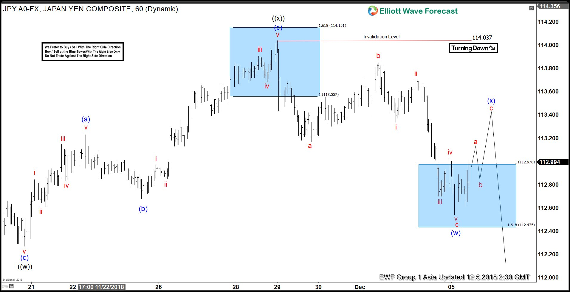 Elliott Wave Analysis: Further Weakness Expected in USDJPY