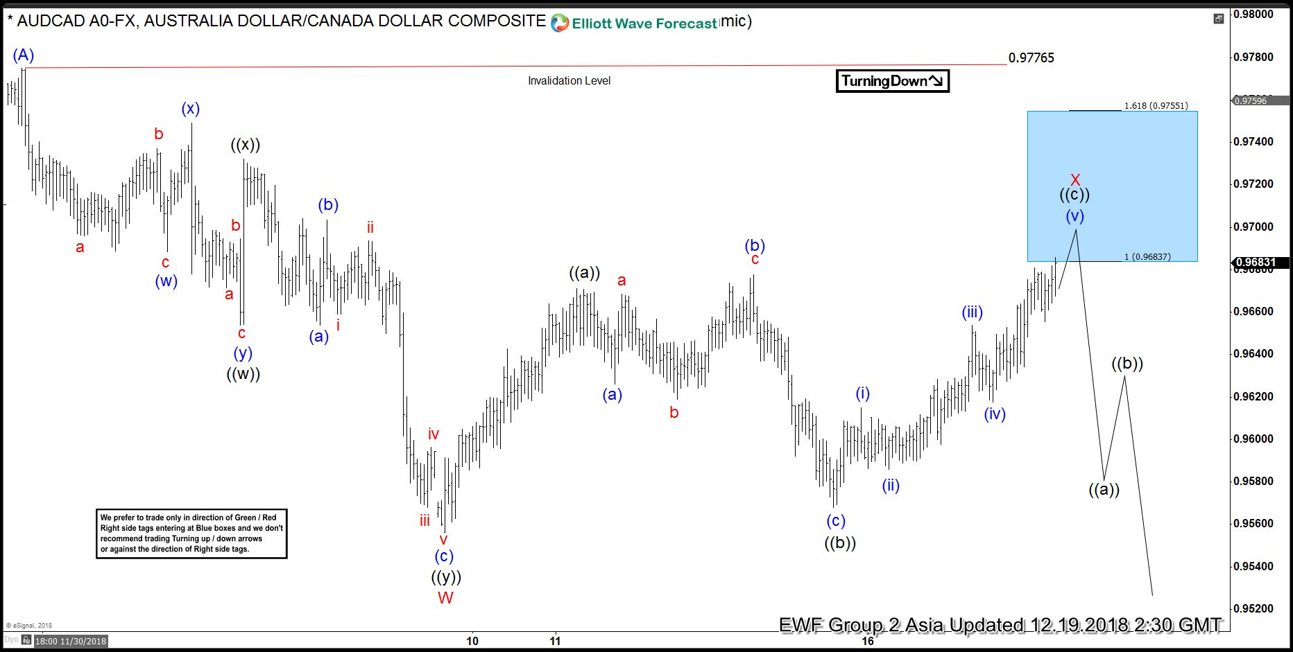 AUDCAD Elliott Wave Analysis: Calling The Reaction From Inflection Area