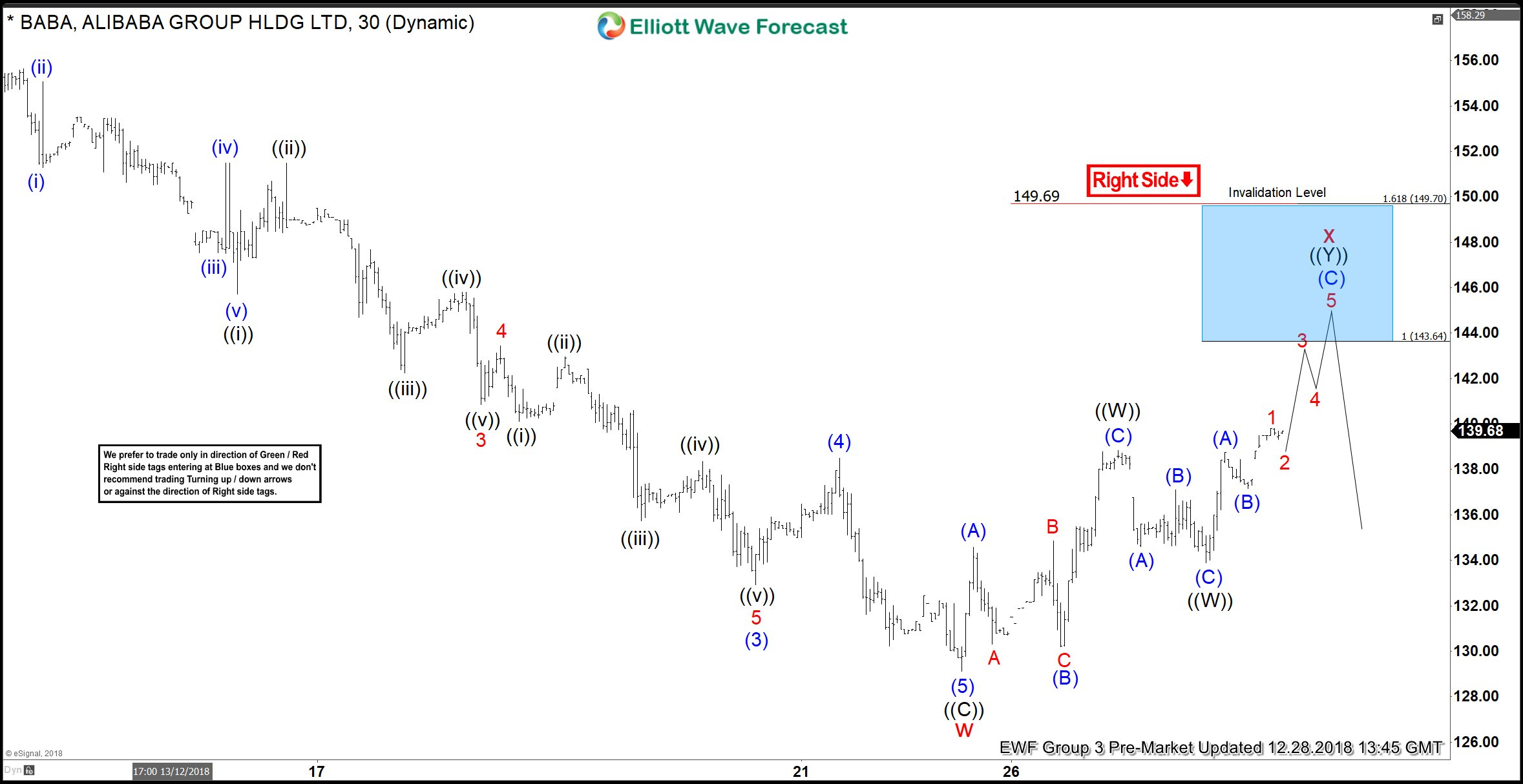 Alibaba Elliott Wave Structure Looking for Rally to Fail