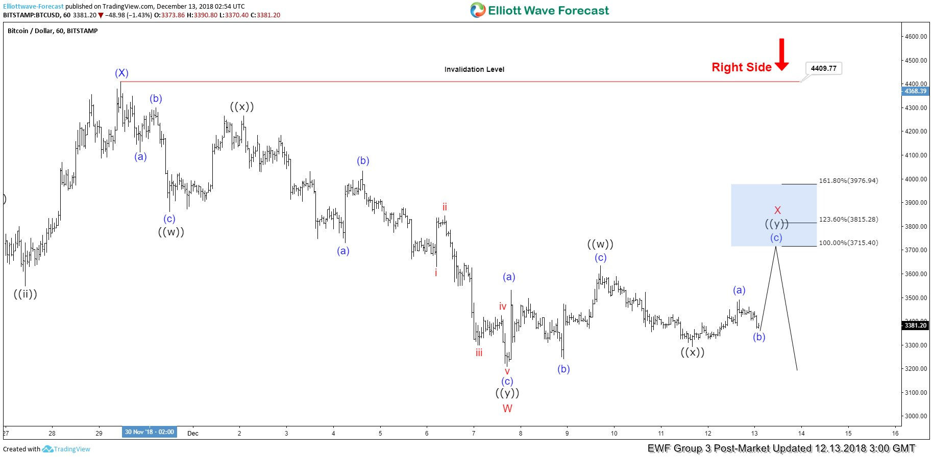 Elliott Wave chart showing Bitcoin selloff not over