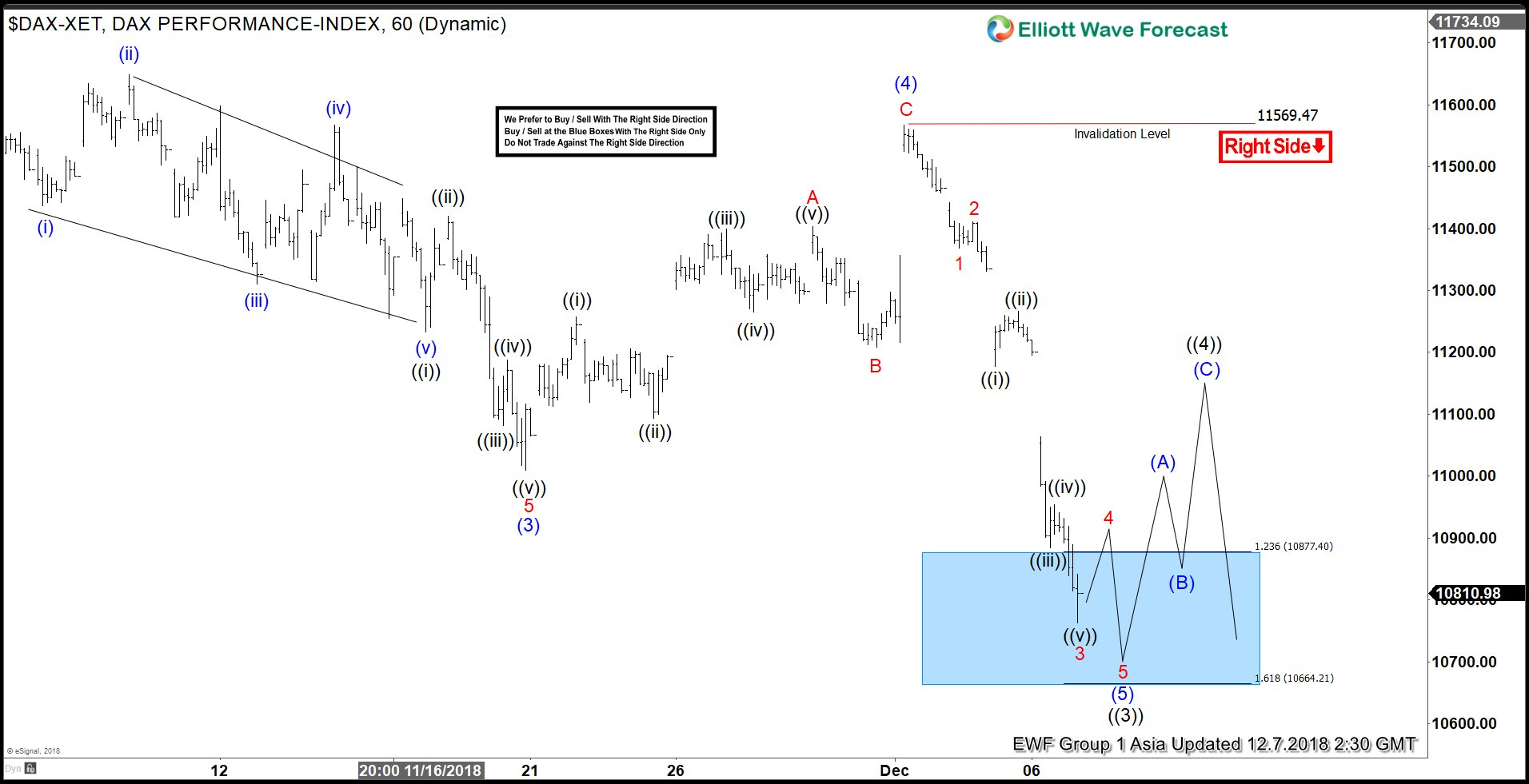 DAX short term Elliott Wave outlook