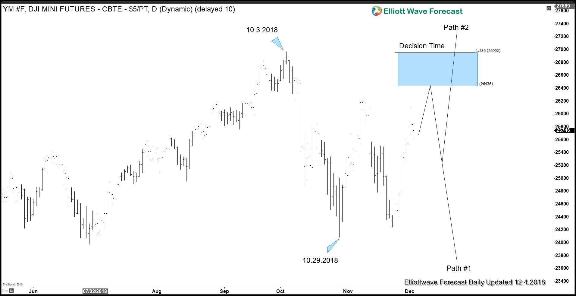 Dow Future Technical Outlook after Trade war Truce