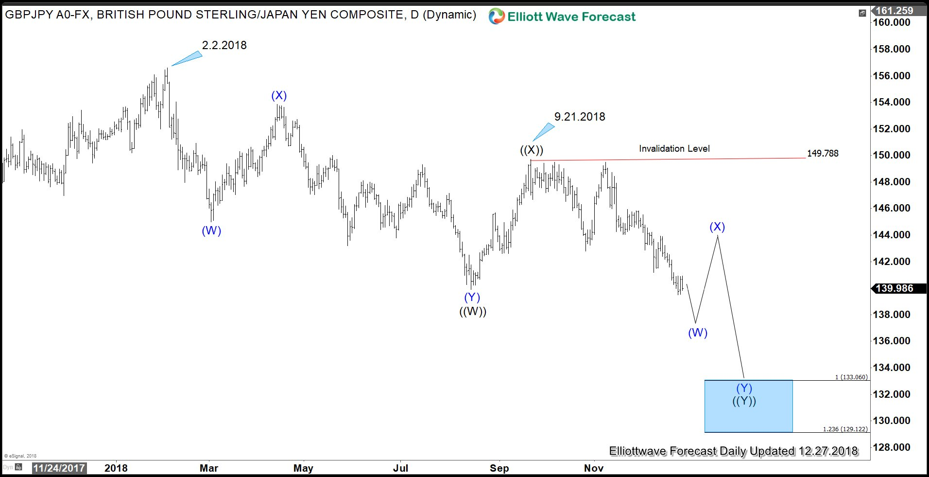 Japanese Yen should outperform against Pound Sterling in 2019