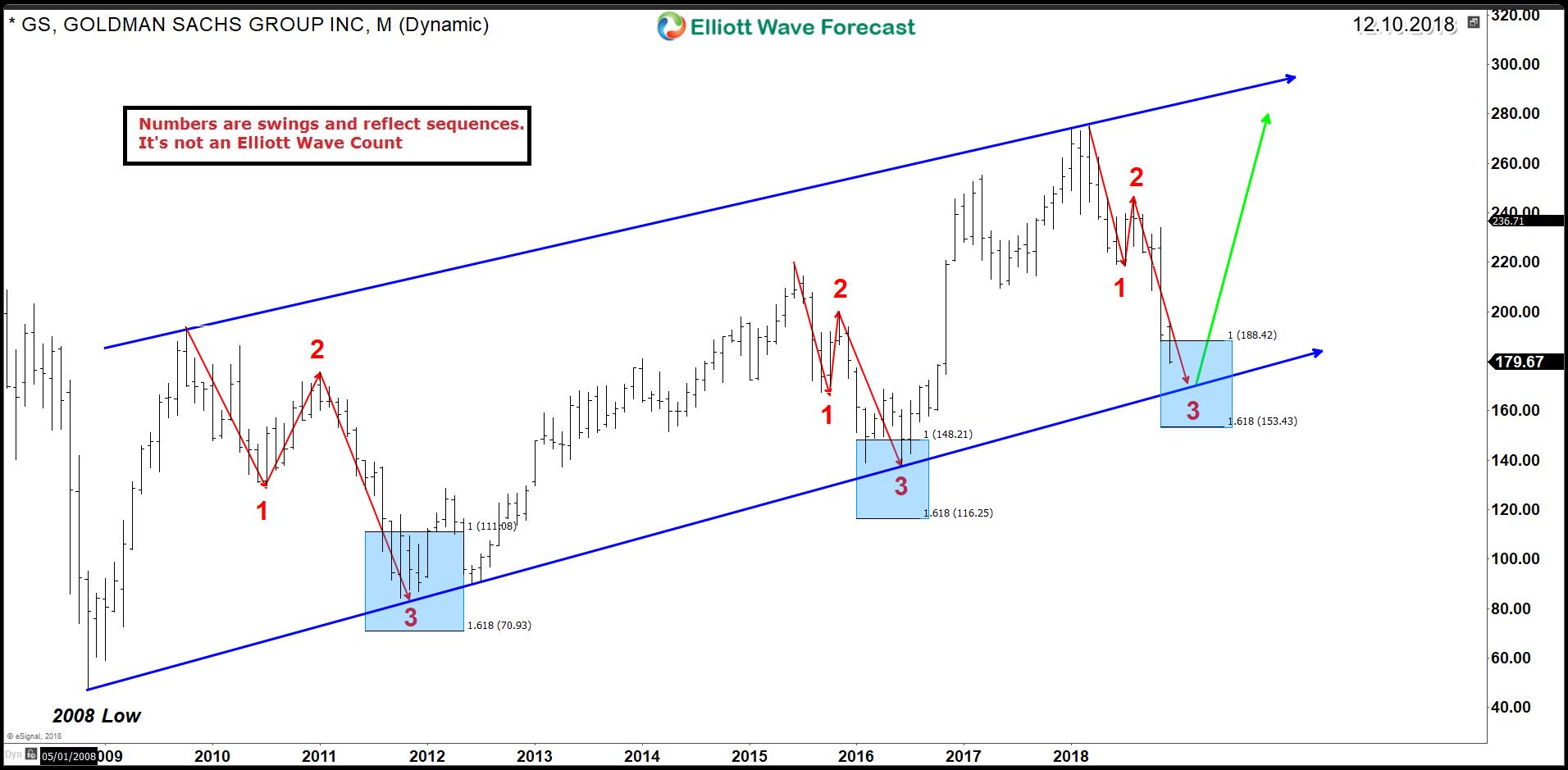 Goldman Sachs (NYSE: GS) – Bullish Trend is Still Intact