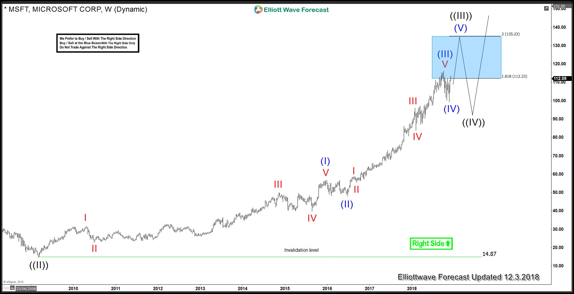 MSFT Weekly Elliott Wave Analysis