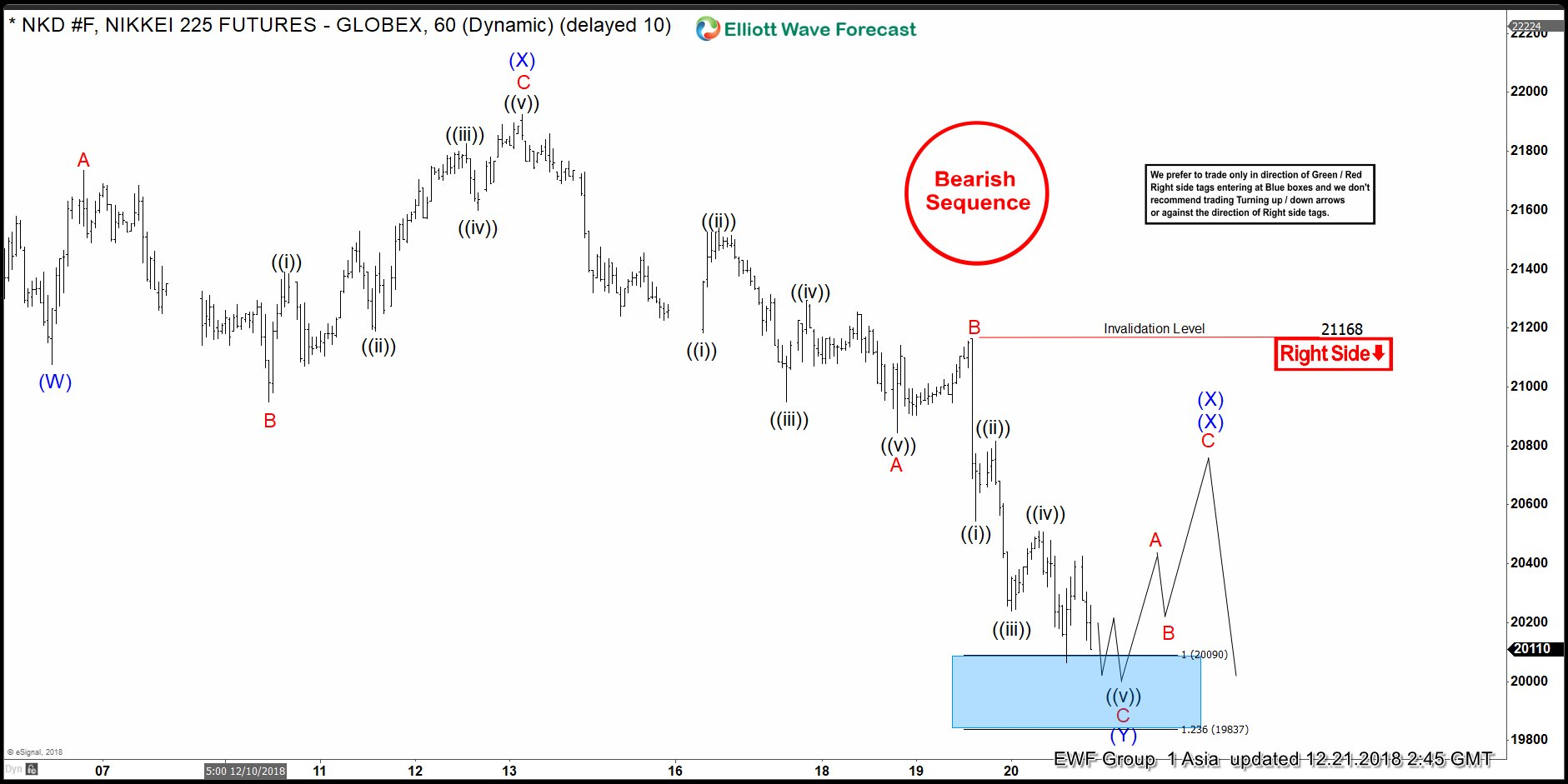 Can Aggressive Elliott Wave View In Nikkei Will Play Out?