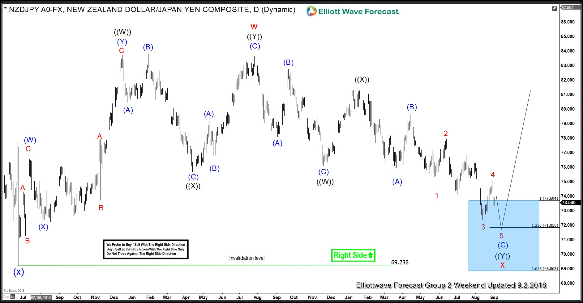 NZDJPY 2 September Daily Elliott Wave Analysis