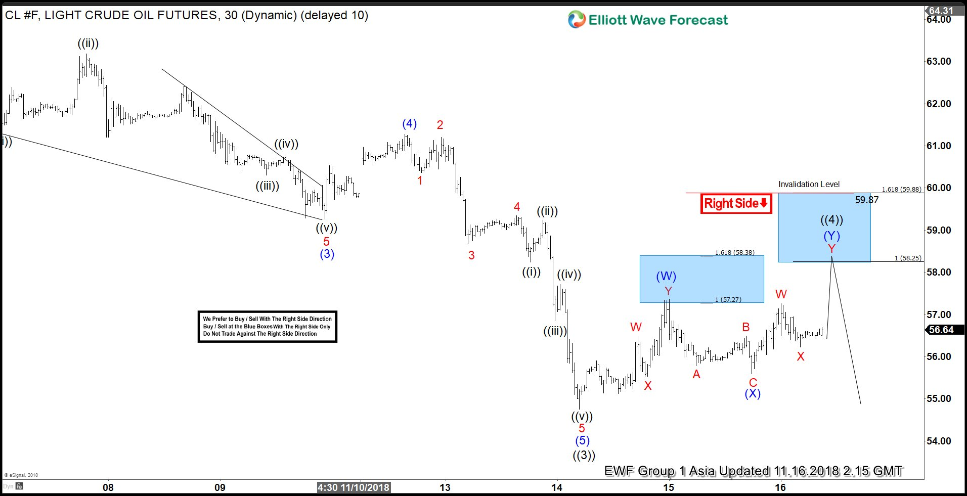 OIL Elliott Wave Forecasting The Decline