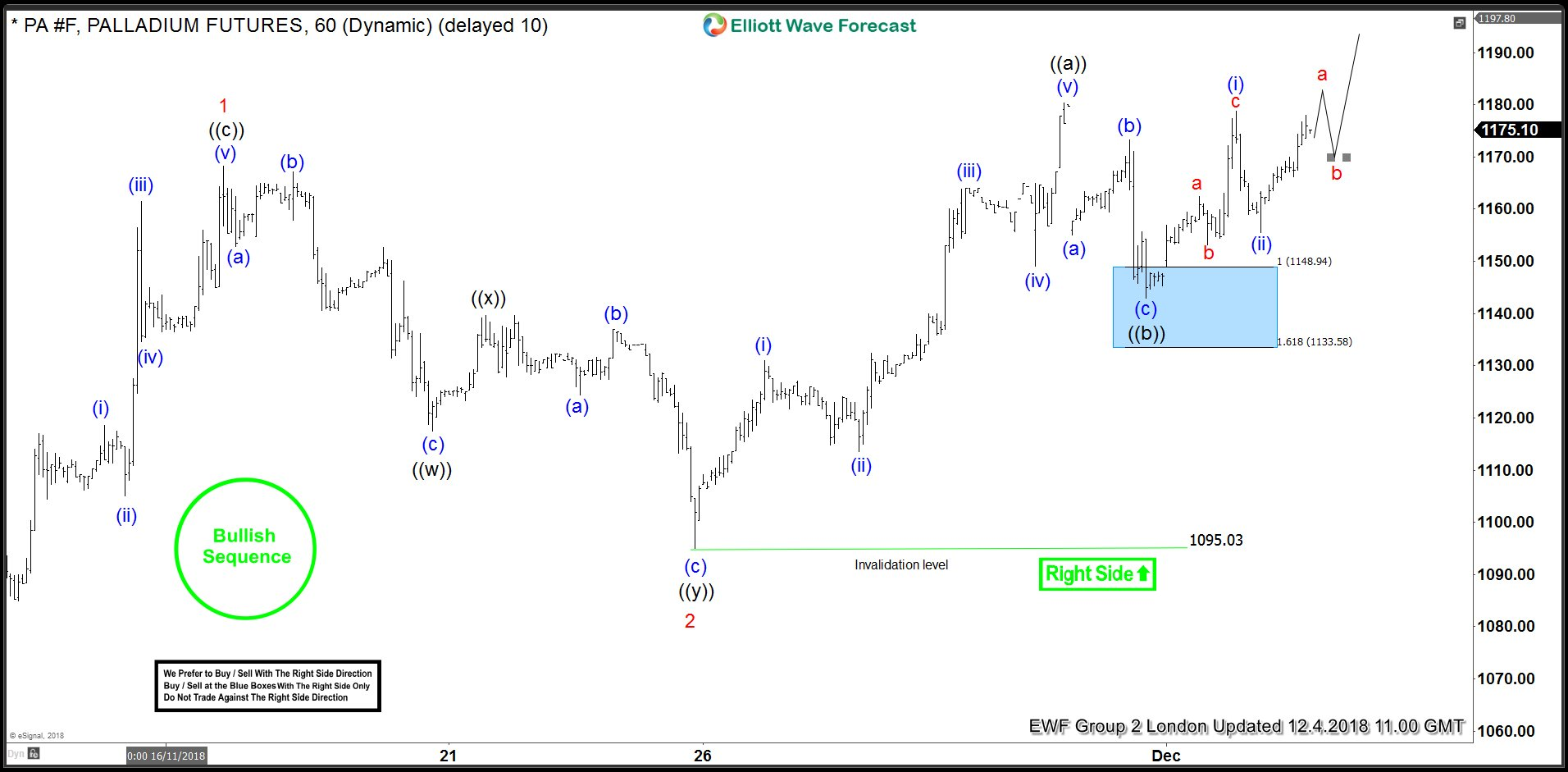Palladium Elliott Wave Analysis: Forecasting And Buying The Rally