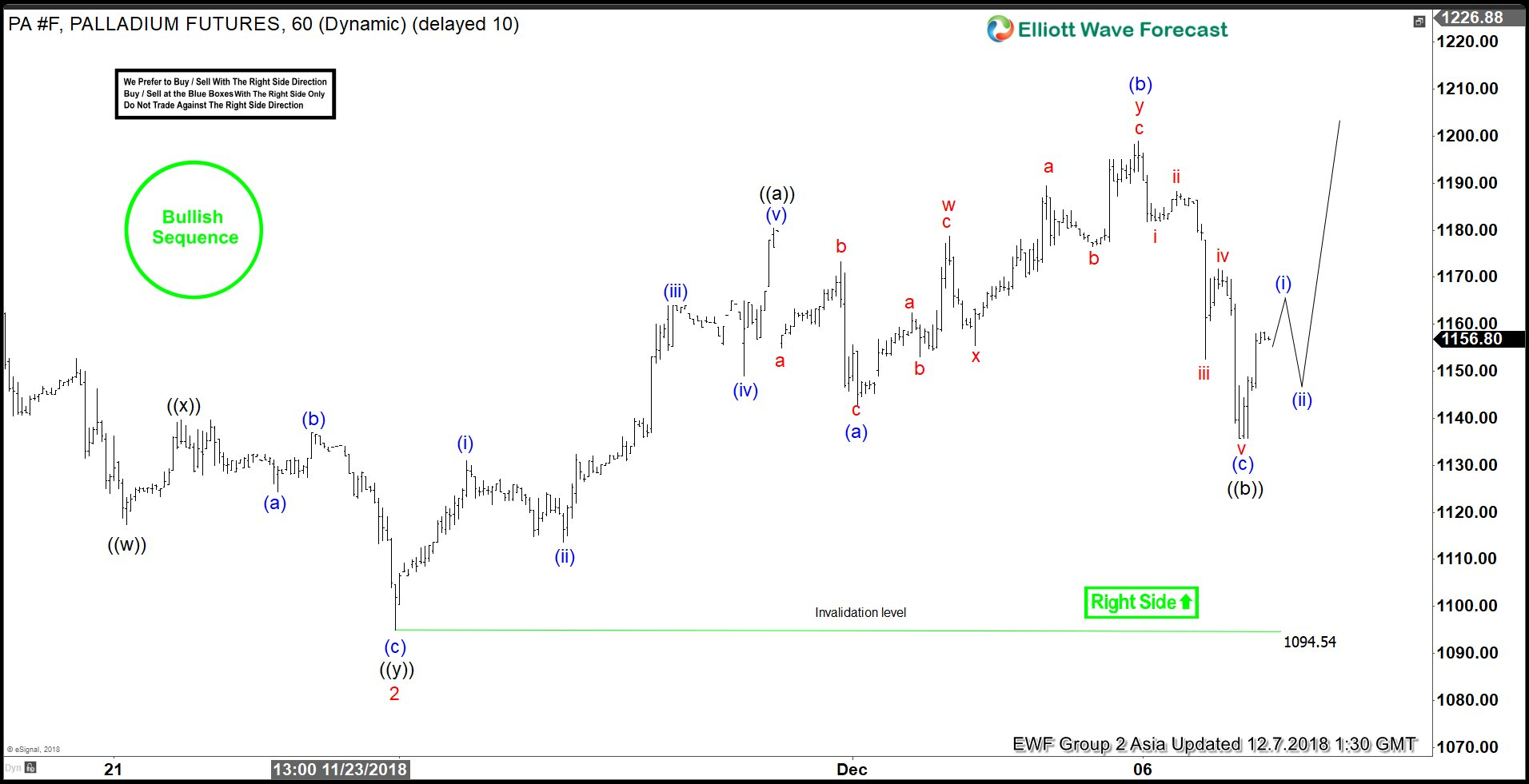 Elliott Wave Analysis: Palladium Extended Higher