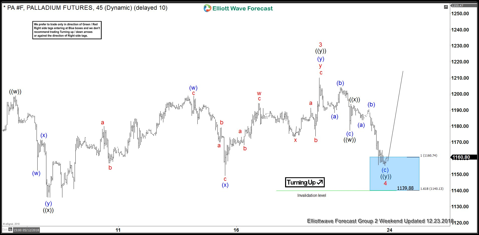 Elliott Wave Analysis: Palladium's Target Area Reaction