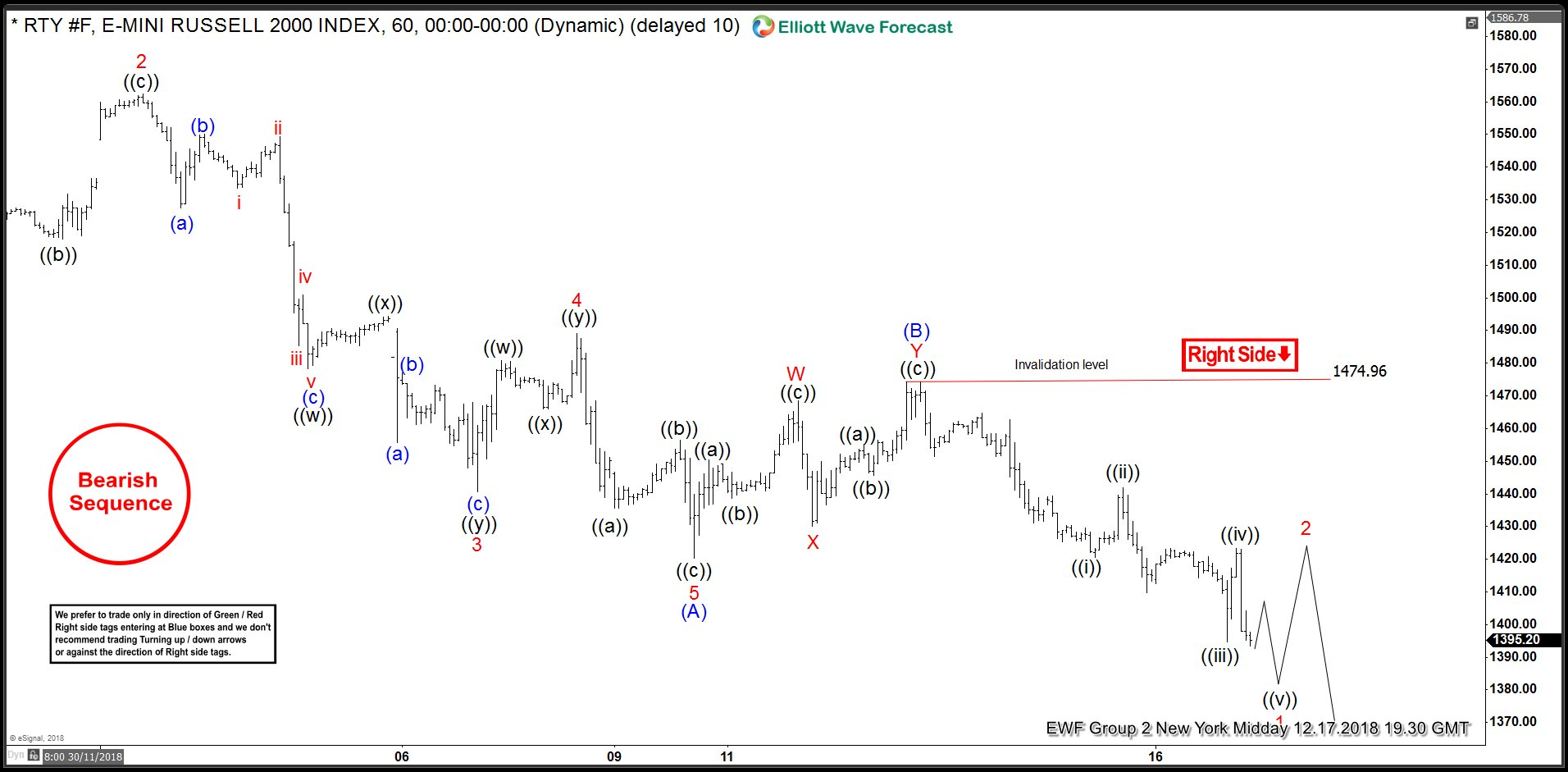RTY_F 1 Hour Elliott Wave Analysis