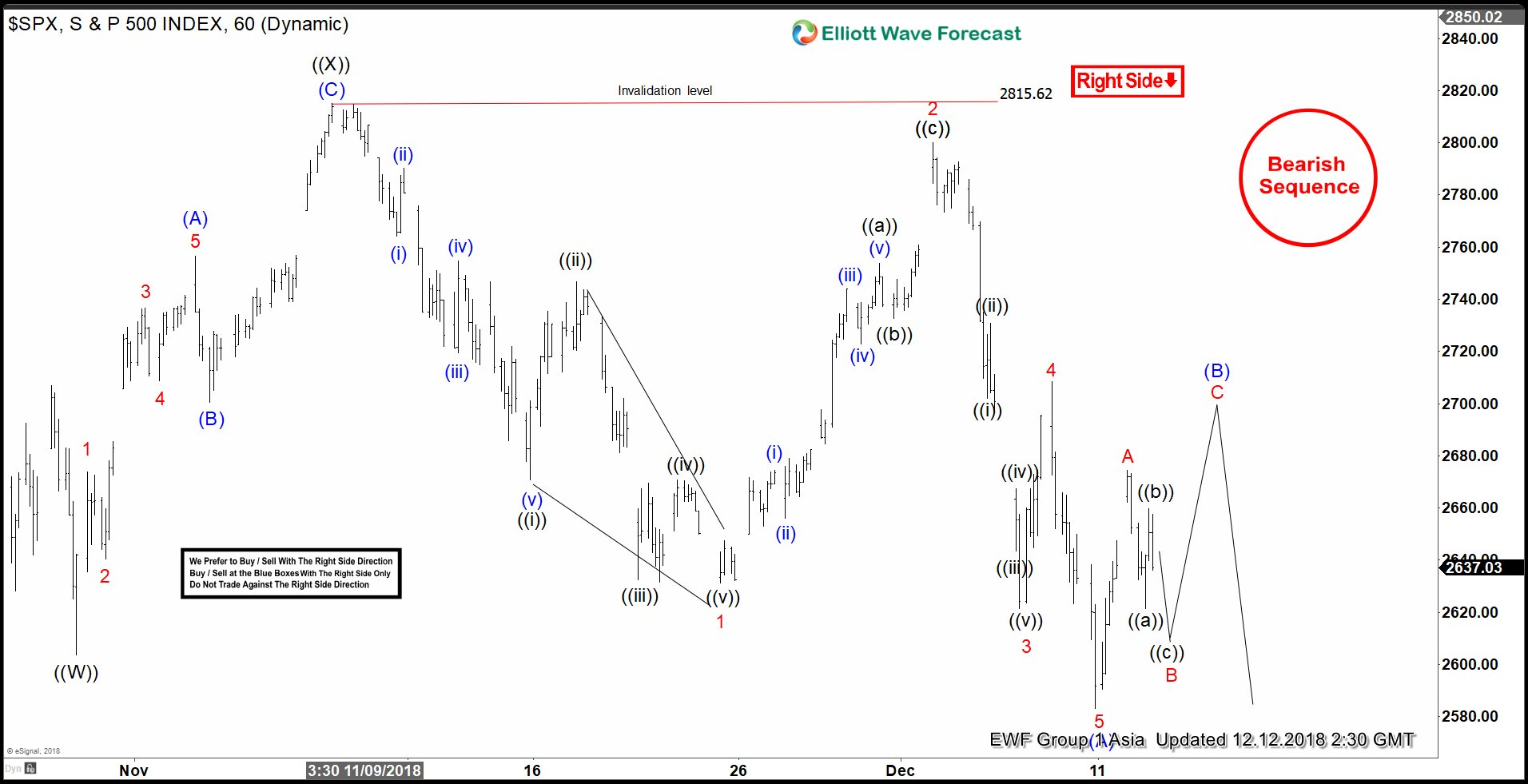 SPX Elliott Wave View looking bounce to fail