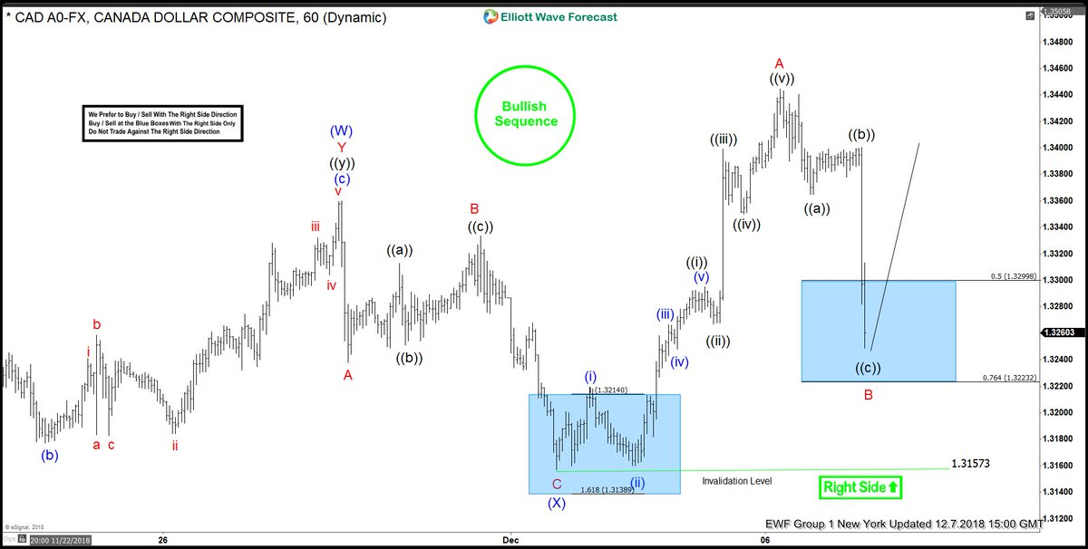 USDCAD Buying The Elliott Wave Dips