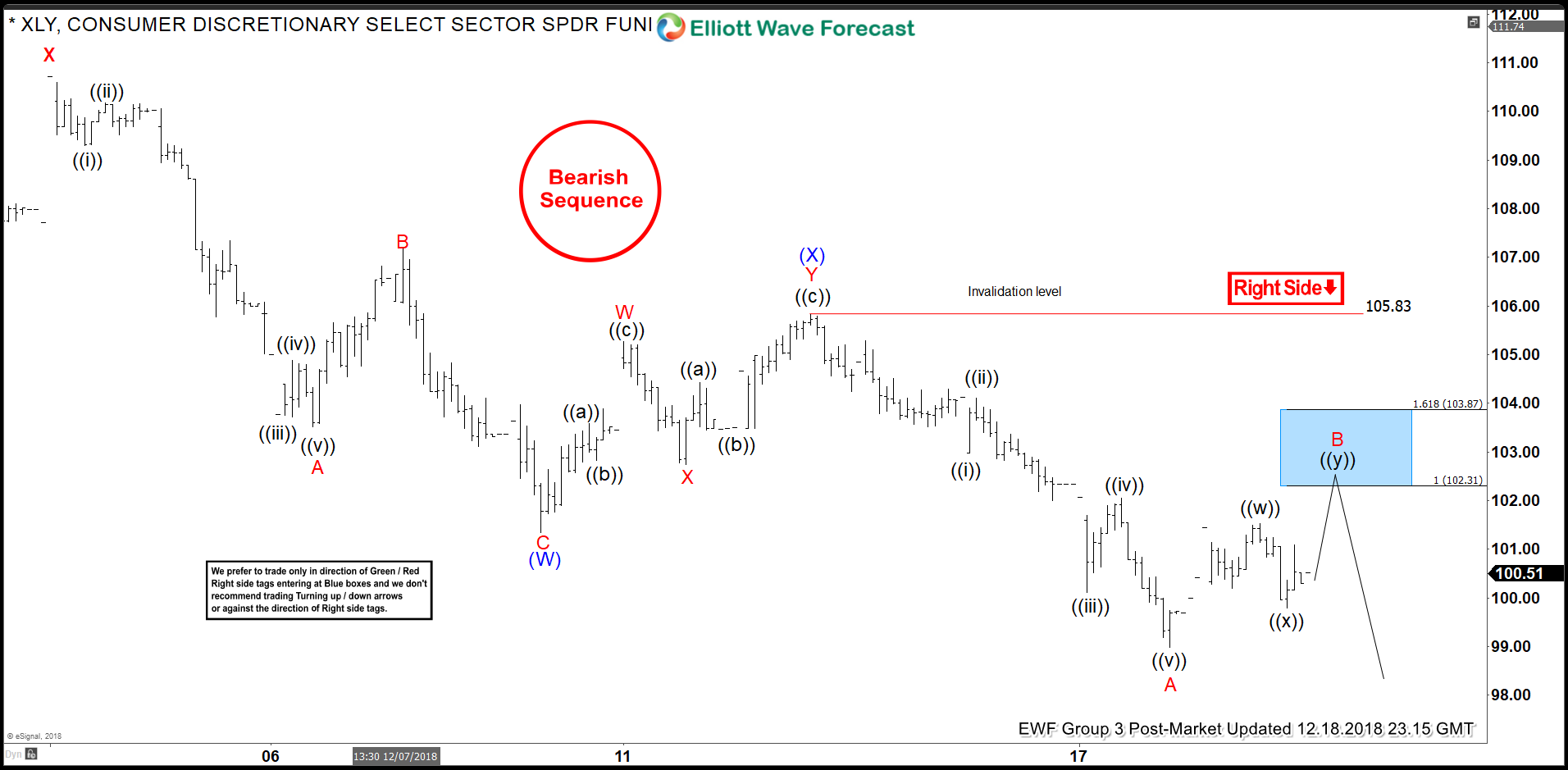 Elliottwave-Forecast.com Analysis Foretold the Reaction of XLY to FOMC Rate Decision
