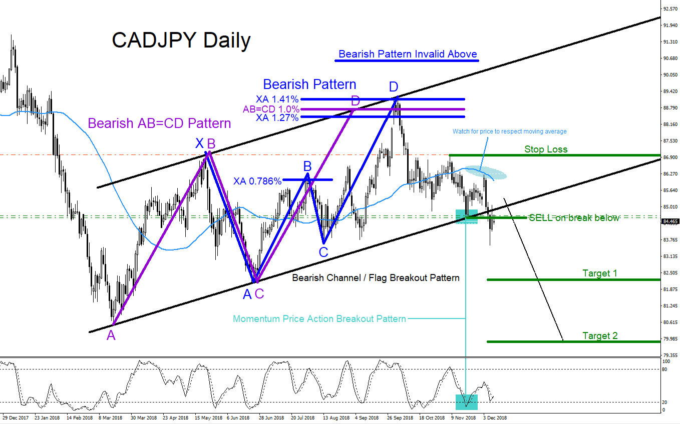 cadjpy, technical analysis, forex, patterns, elliottwave, elliott wave