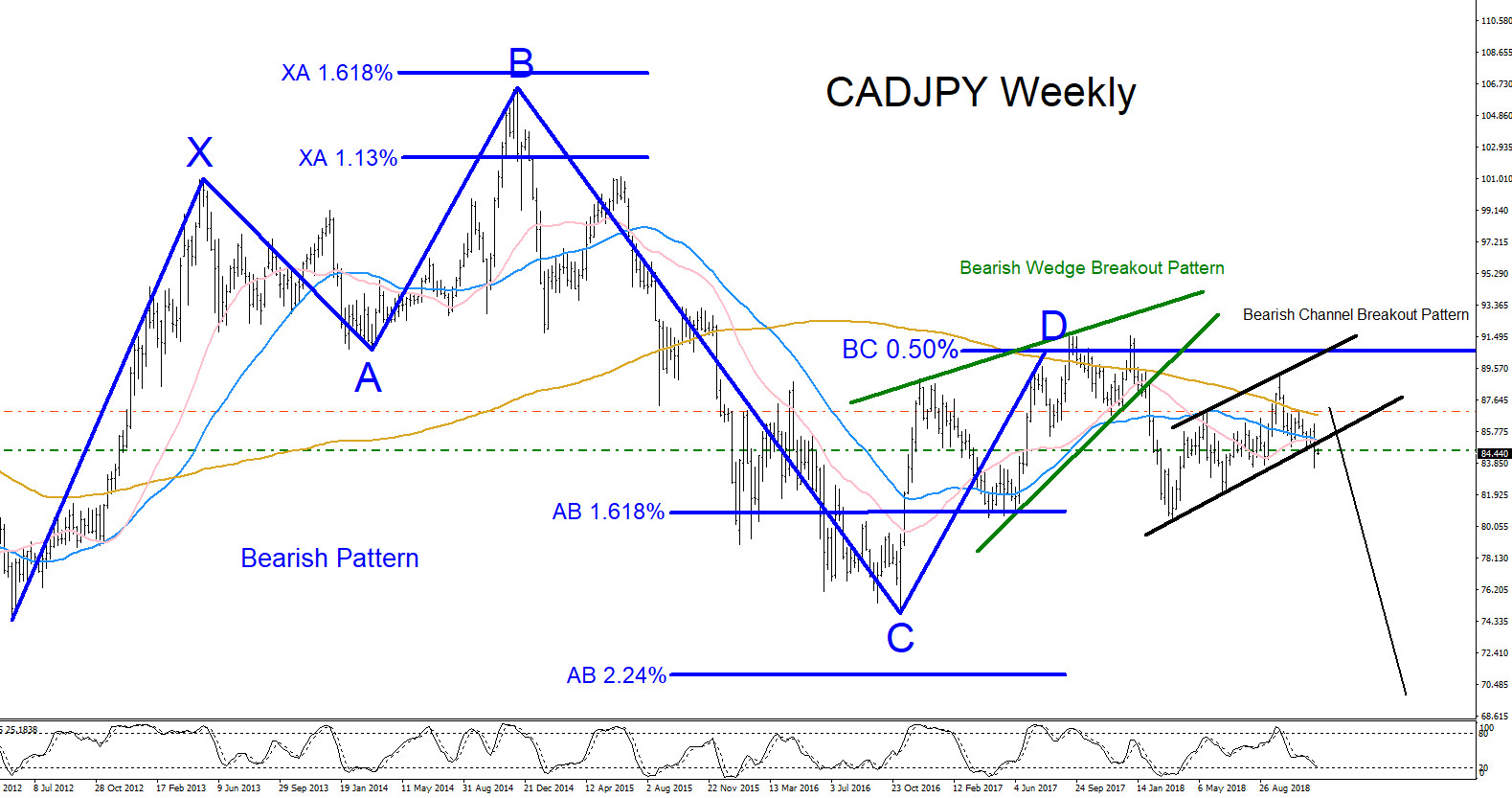 CADJPY, forex, technical analysis, patterns, elliottwave, elliott wave