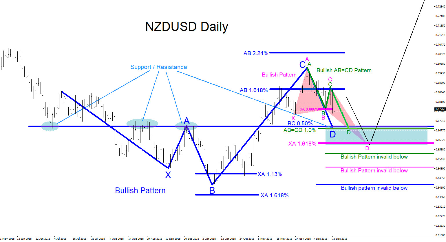 NZDUSD, patterns, technical analysis, bullish, forex, elliottwave, elliott wave