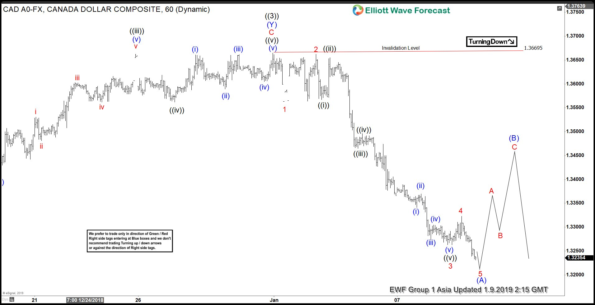 Elliott Wave View suggests impulsive move in USDCAD