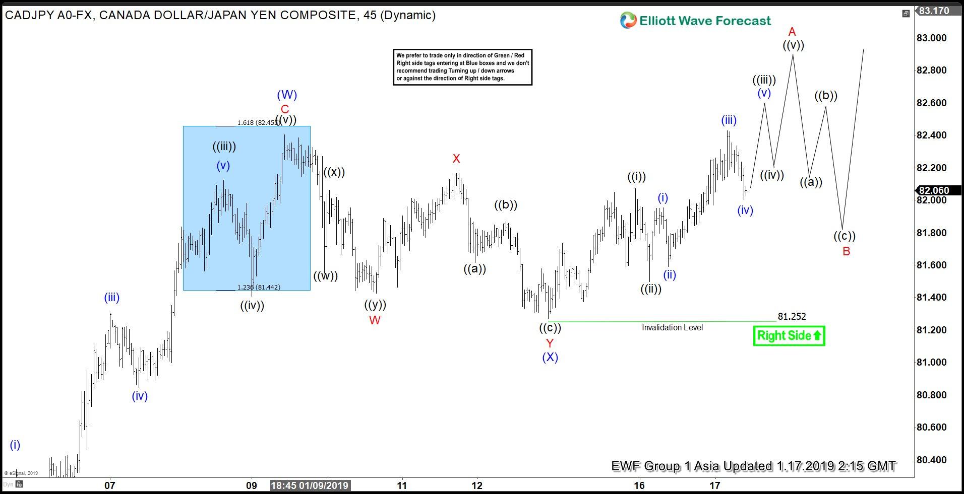 CADJPY Elliott Wave structure favors more upside
