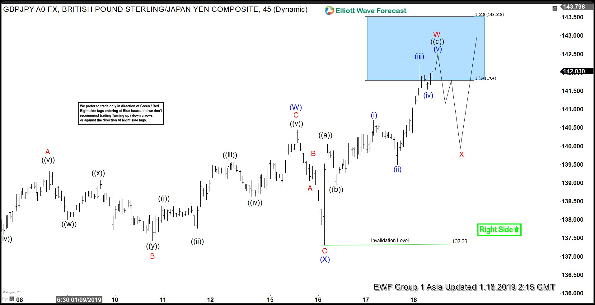 Elliott Wave view in GBPJPY favors upside bias